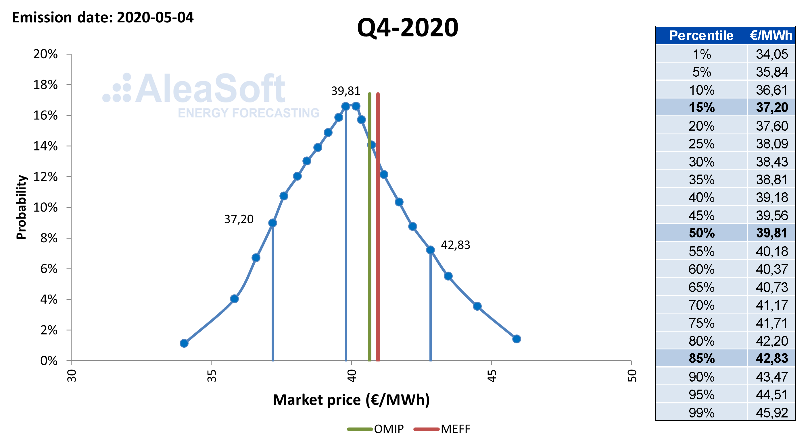 AleaSoft - Distribucion probabilidad precios mercado electricidad