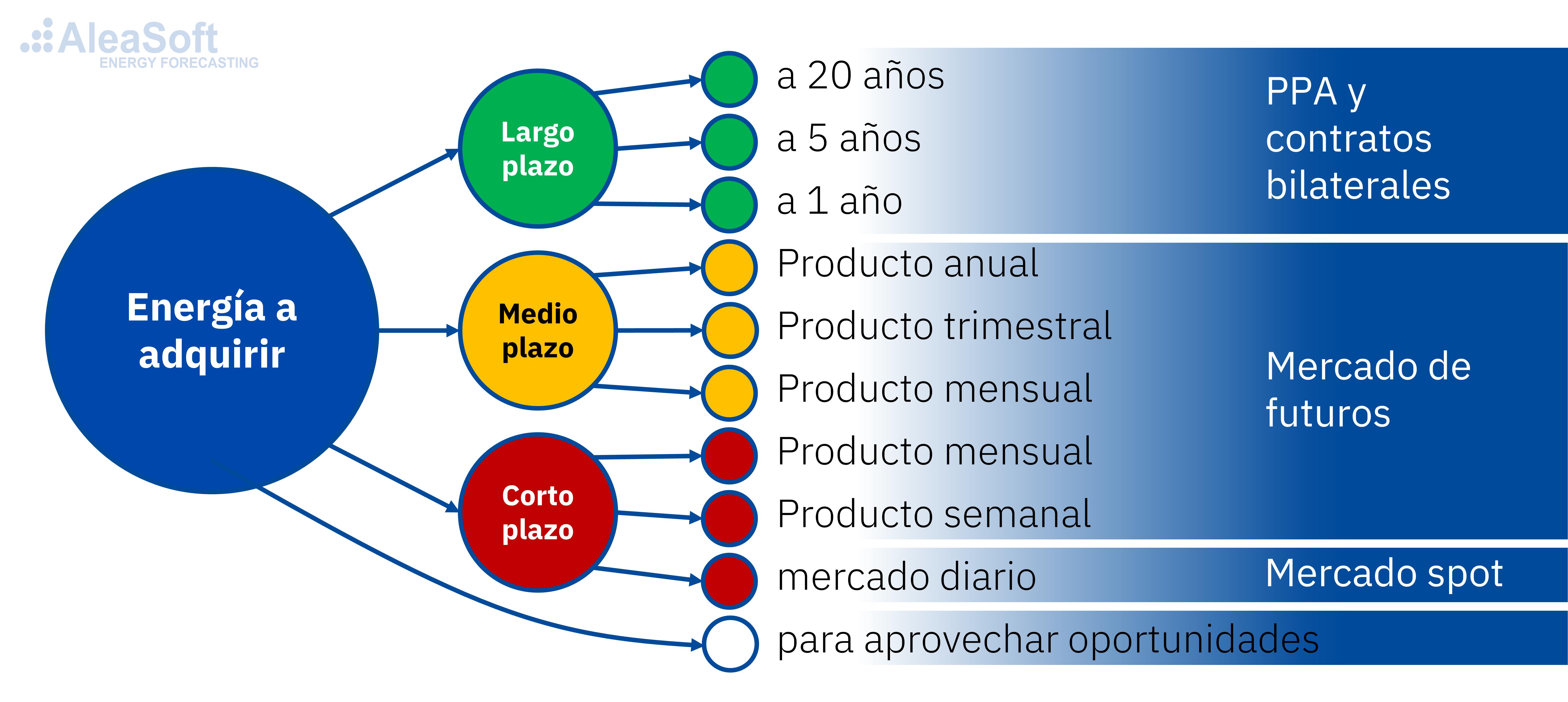 AleaSoft - Estrategia diversificacion compra energia electricidad