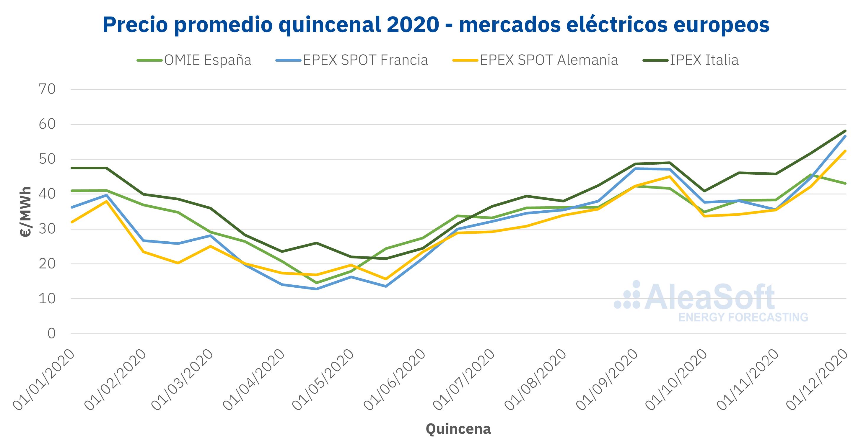 AleaSoft - Precios mercados electricidad Europa 2020