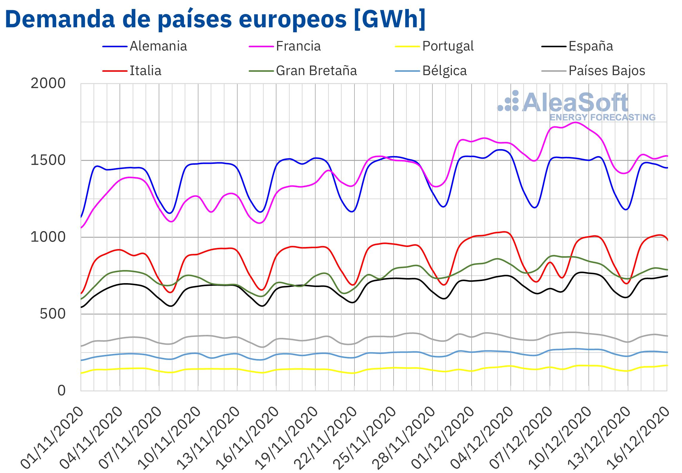 AleaSoft - Demanda electricidad paises Europa