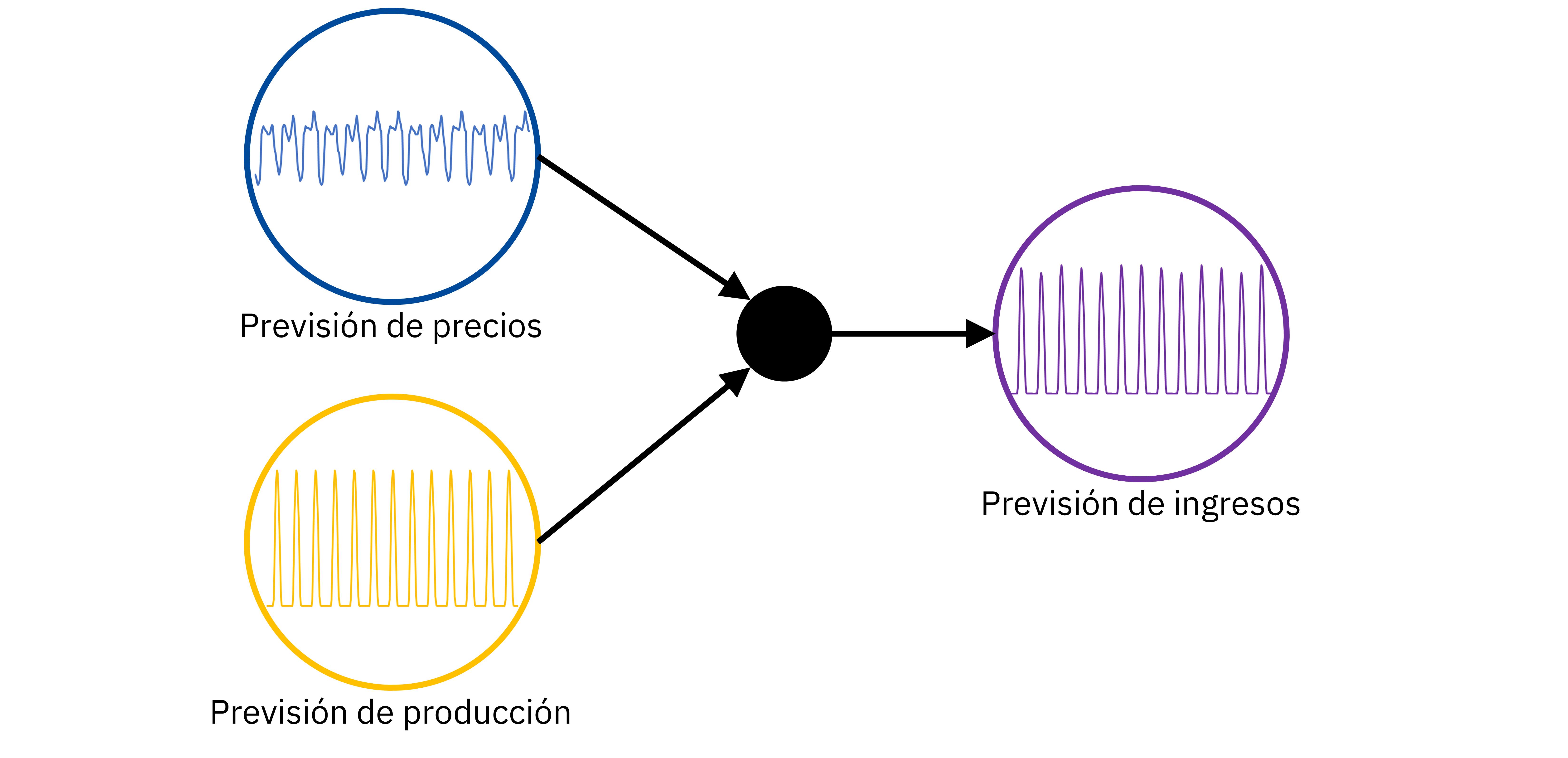 AleaSoft - Prevision precios produccion ingresos