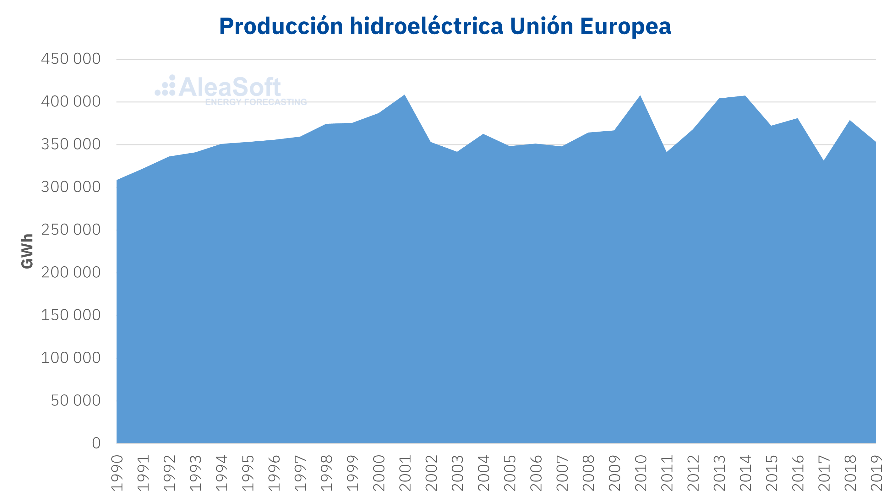 AleaSoft - Produccion hidroelectrica Union Europea