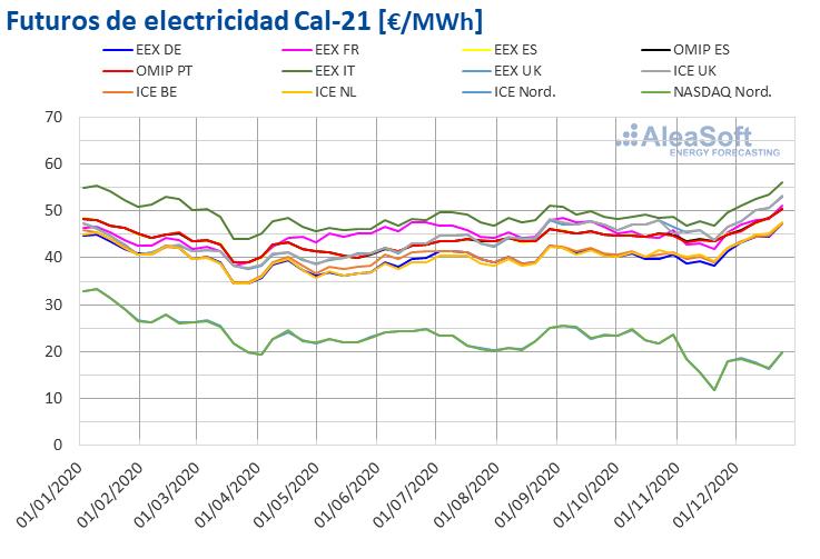AleaSoft - futuros electricidad cal 21