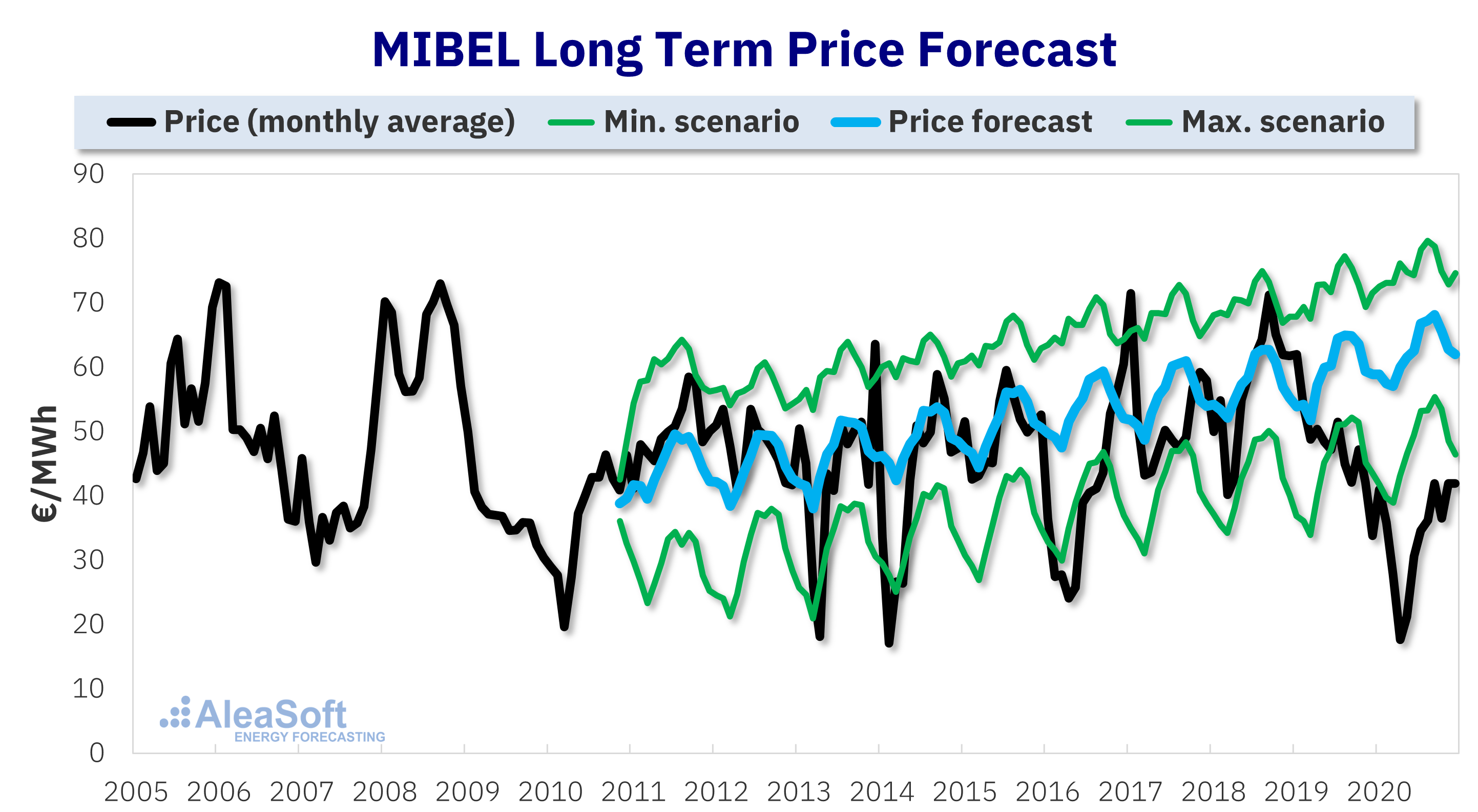 AleaSoft - Electricity market price forecasting MIBEL long term