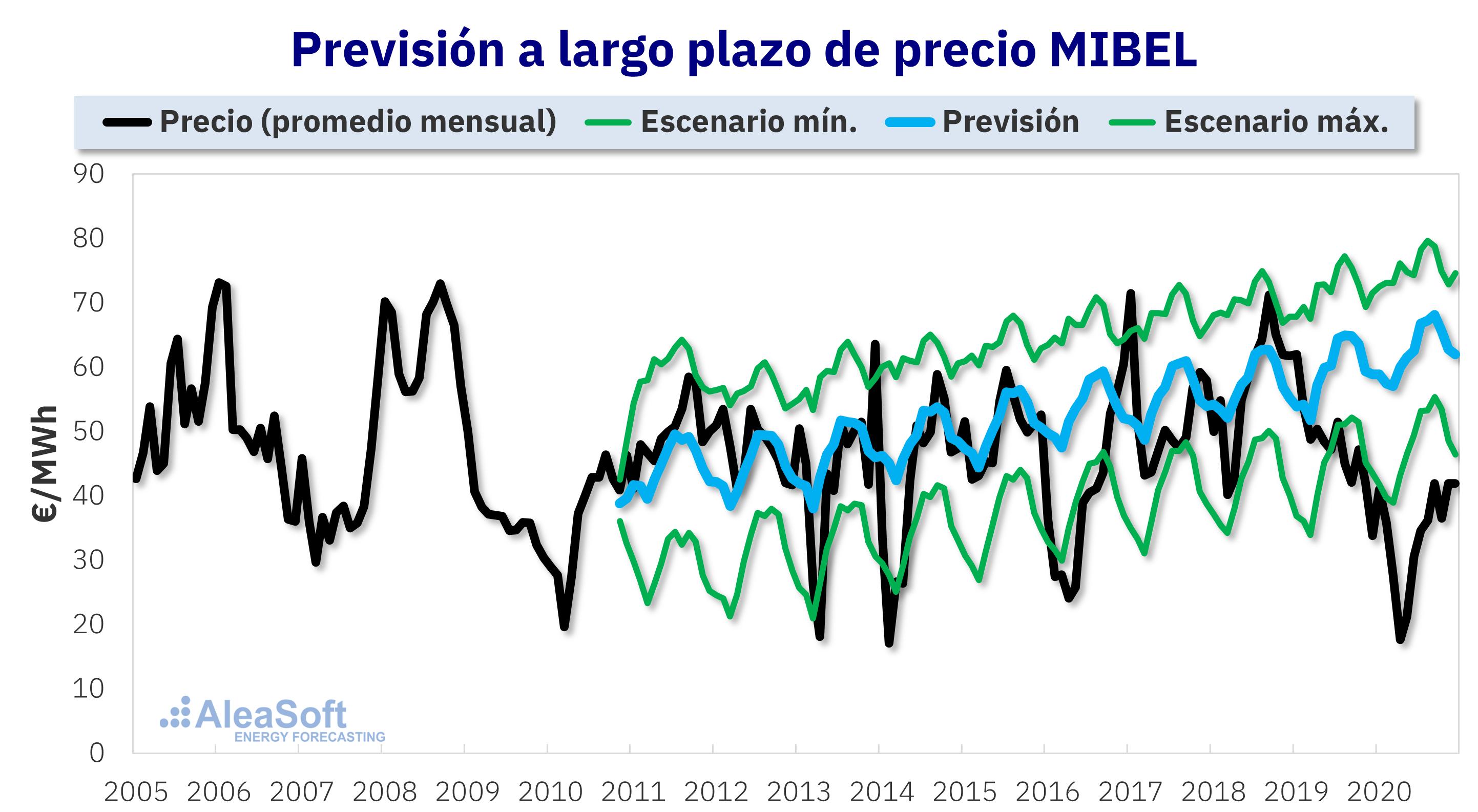 AleaSoft - Prevision precios mercado electricidad MIBEL largo plazo