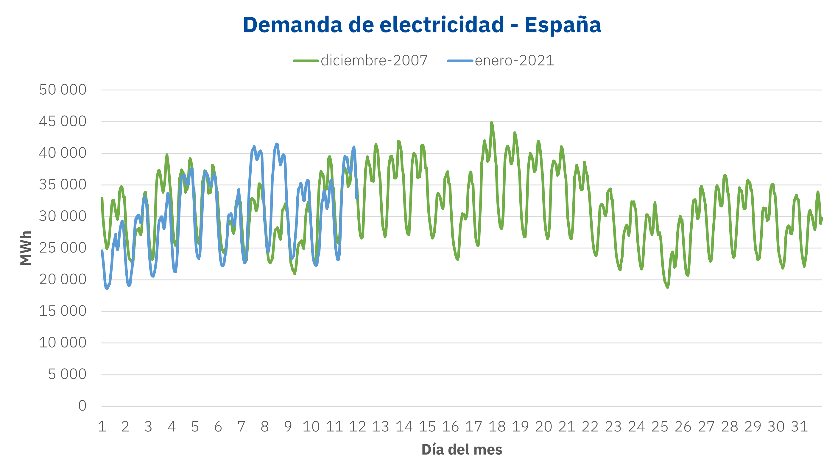 AleaSoft - Demanda electricidad Espanna