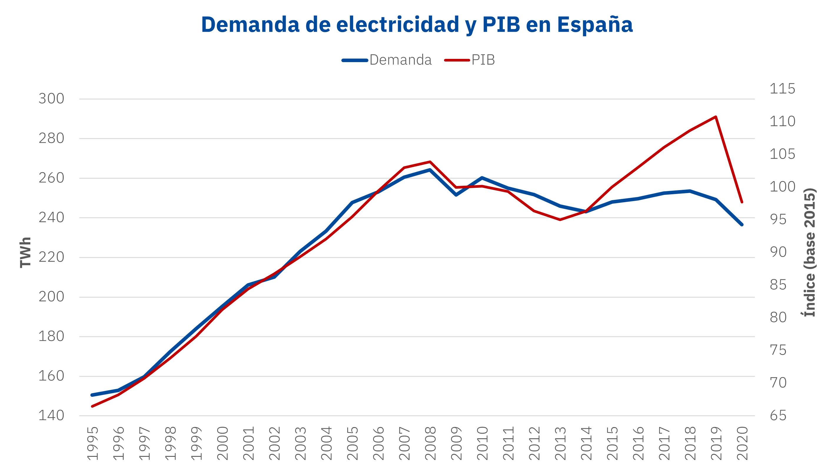 AleaSoft - Demanda electricidad PIB Espanna