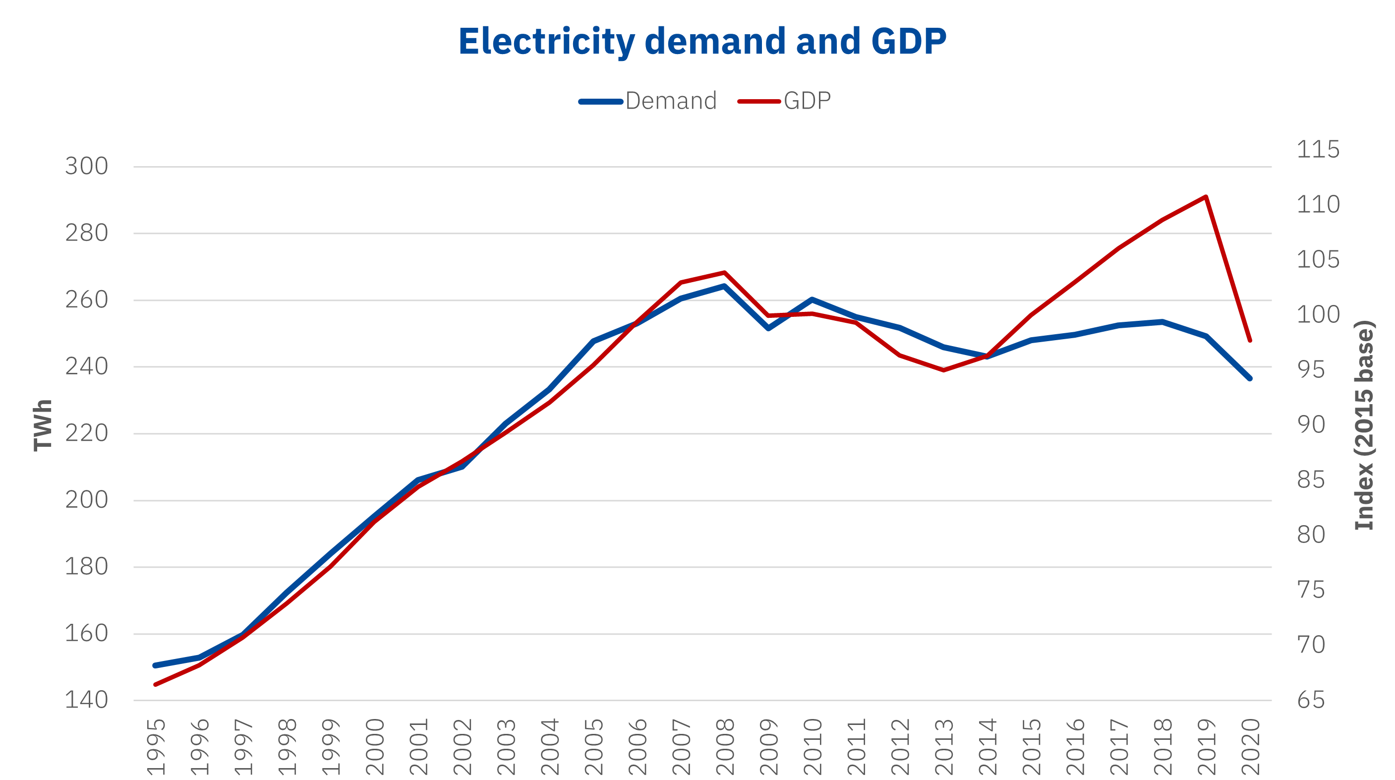 AleaSoft - Electricity demand GDP Spain