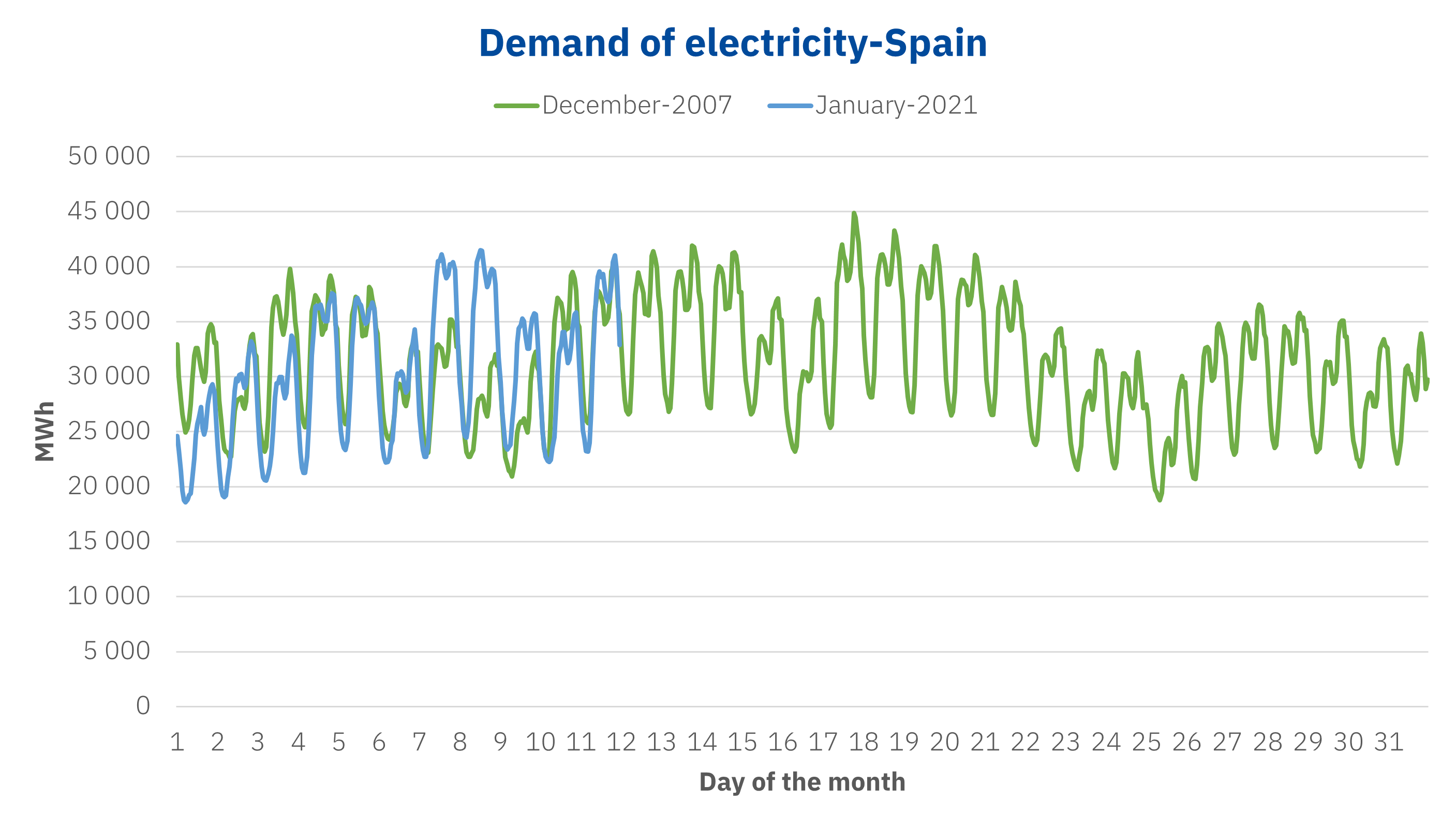 AleaSoft - Electricity demand Spain