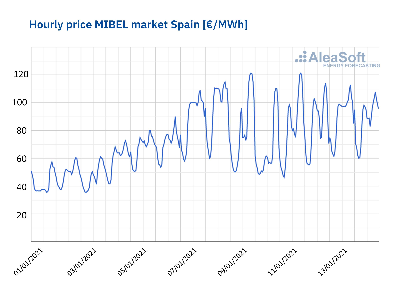 AleaSoft - Hourly price mibel market spain january 2021