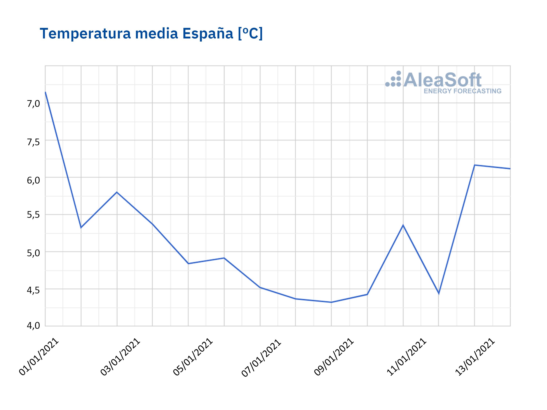 AleaSoft - Temperatura media espanna enero 2021
