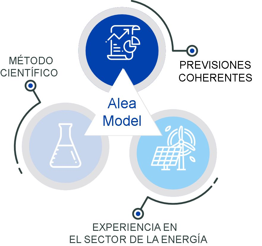 AleaSoft - Propiedades Modelo Alea