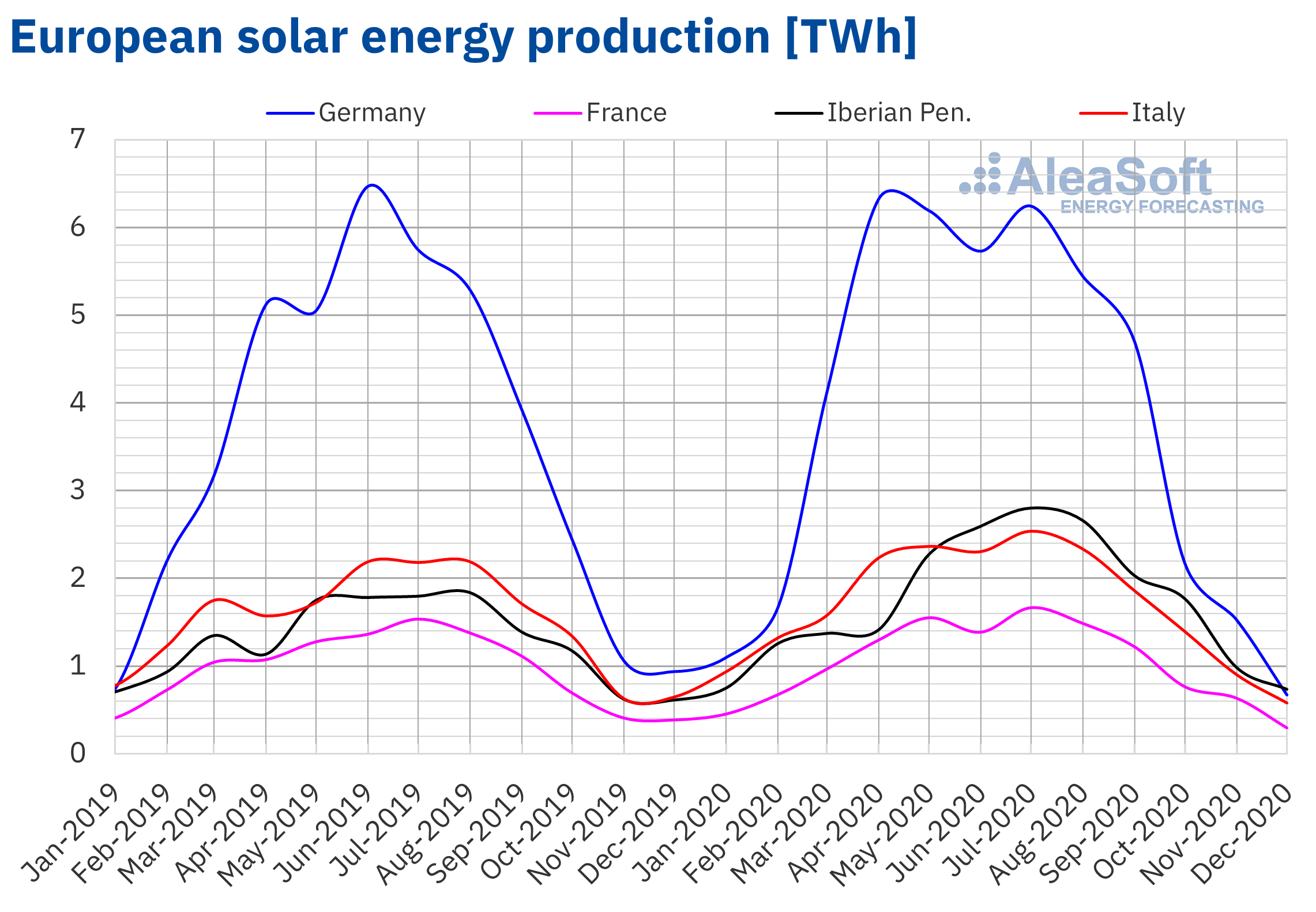 AleaSoft - Monthly solar photovoltaic thermosolar energy production electricity Europe 2020
