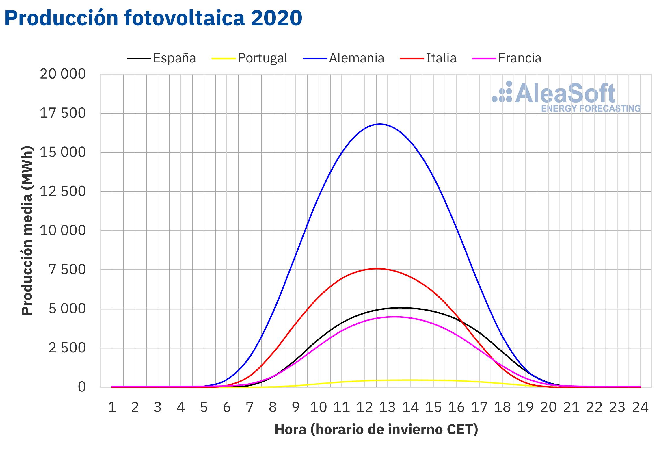 AleaSoft - Perfil produccion solar fotovoltaica Europa 2020