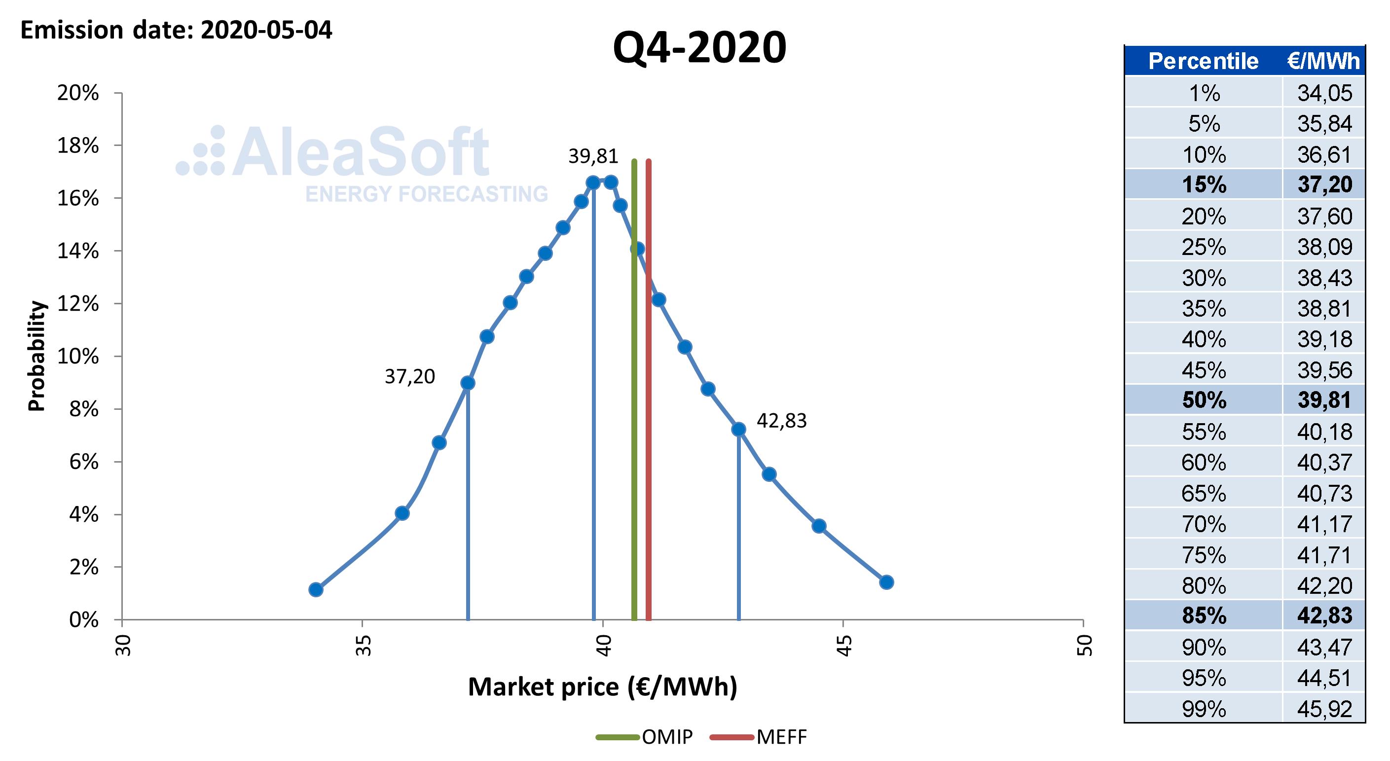 AleaSoft - Power market price probability distribution