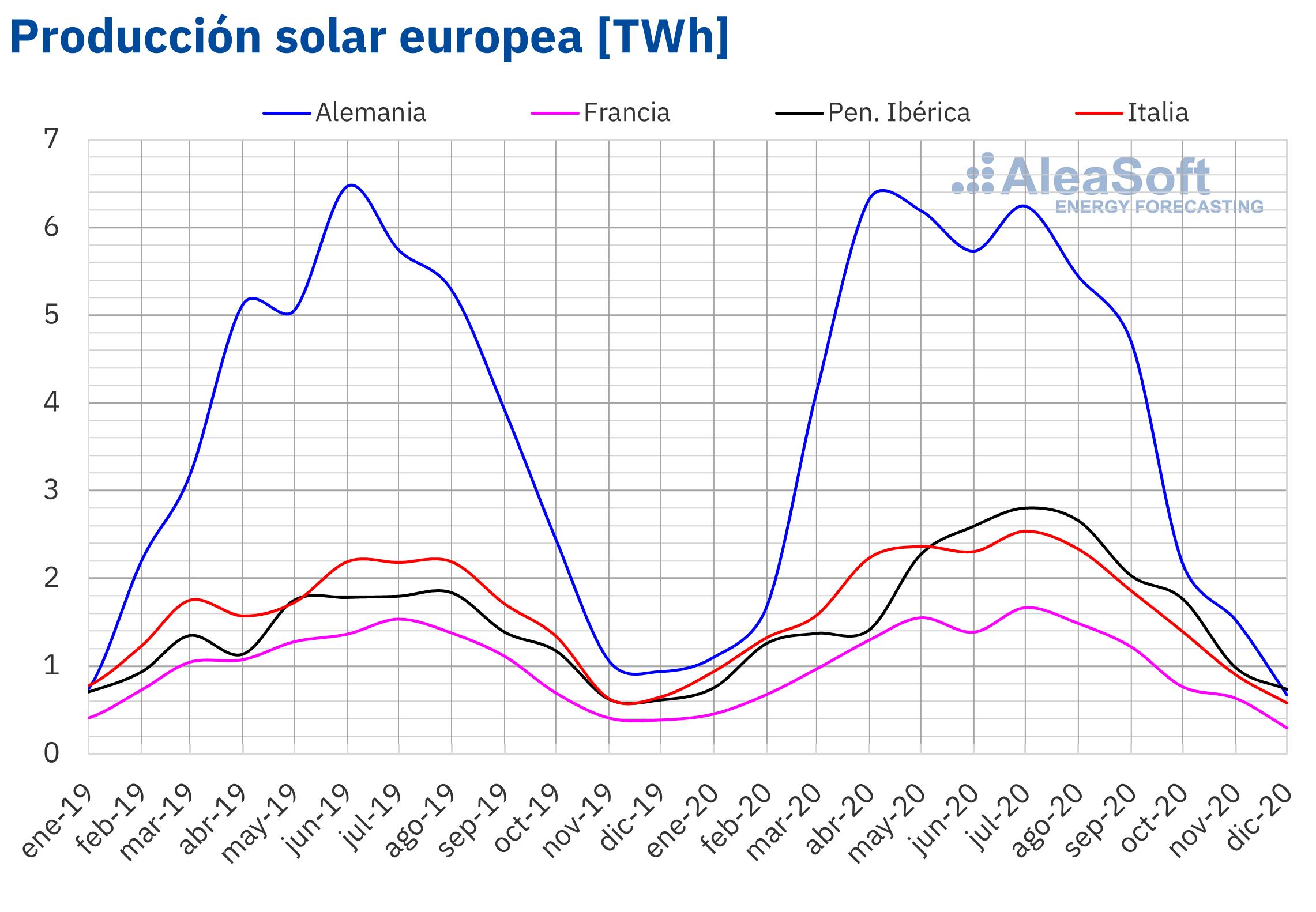 AleaSoft - Produccion mensual solar fotovoltaica termosolar electricidad Europa 2020