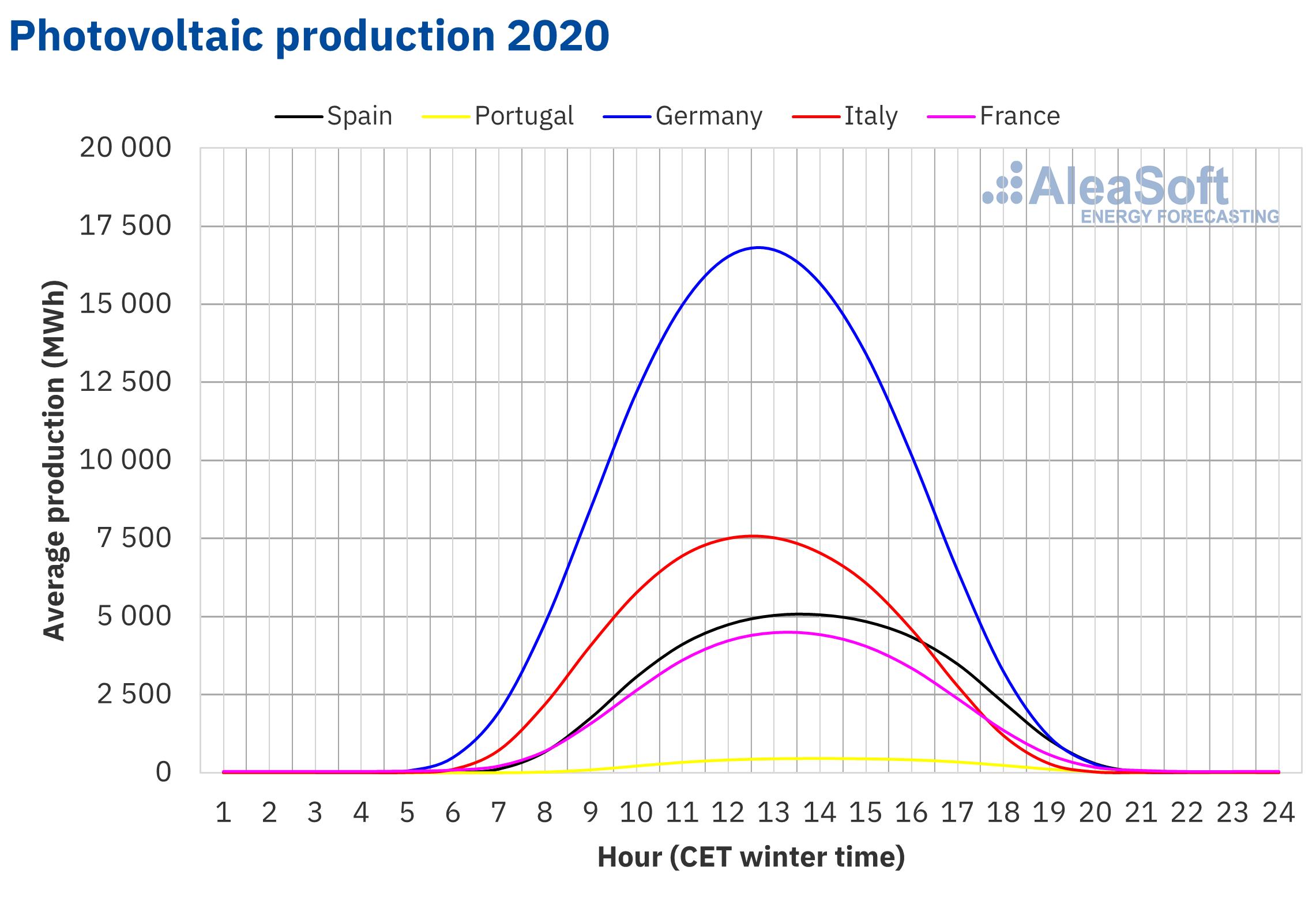 AleaSoft - Solar photovoltaic production profile Europe 2020