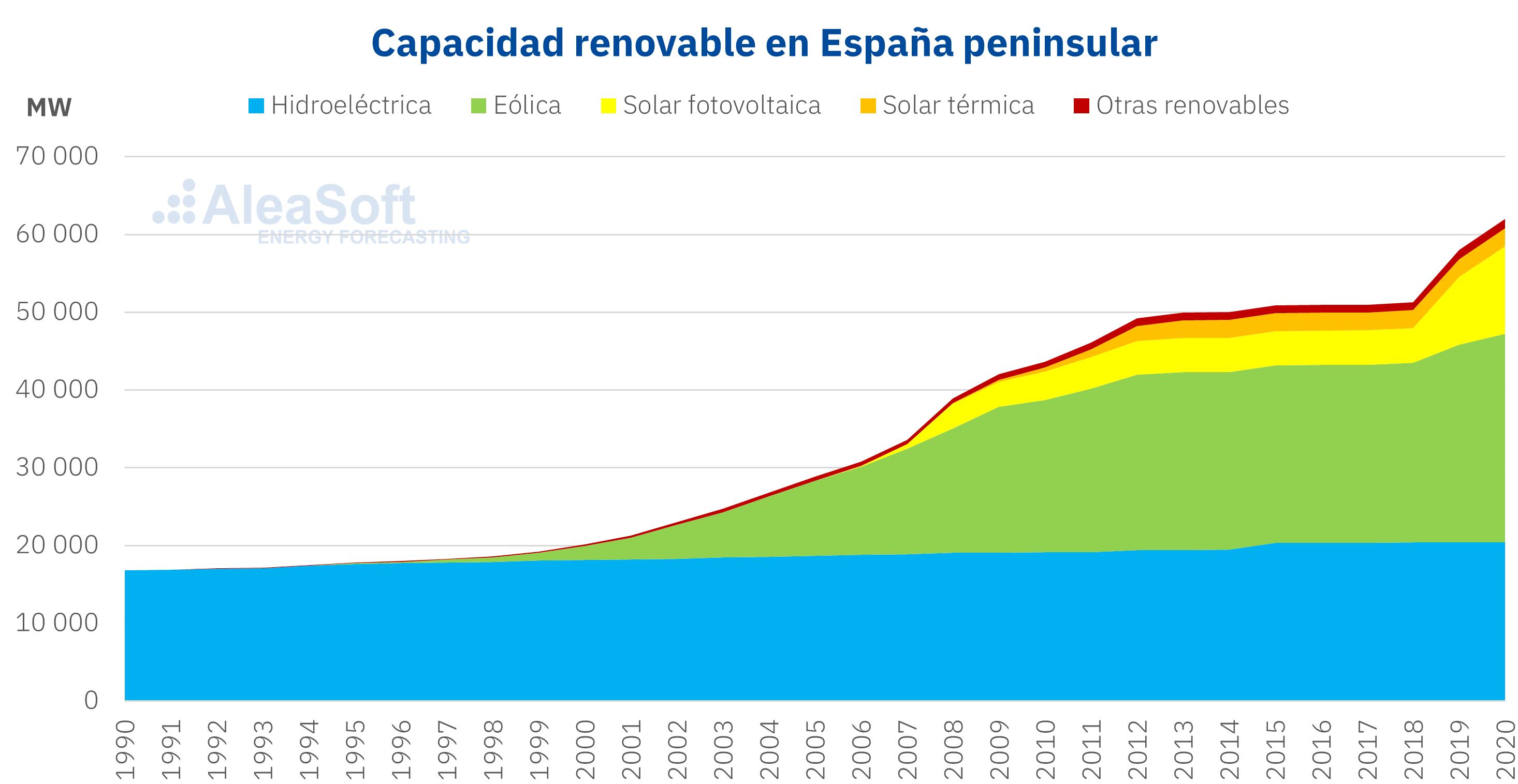 AleaSoft - Espanna capacidad energias renovables