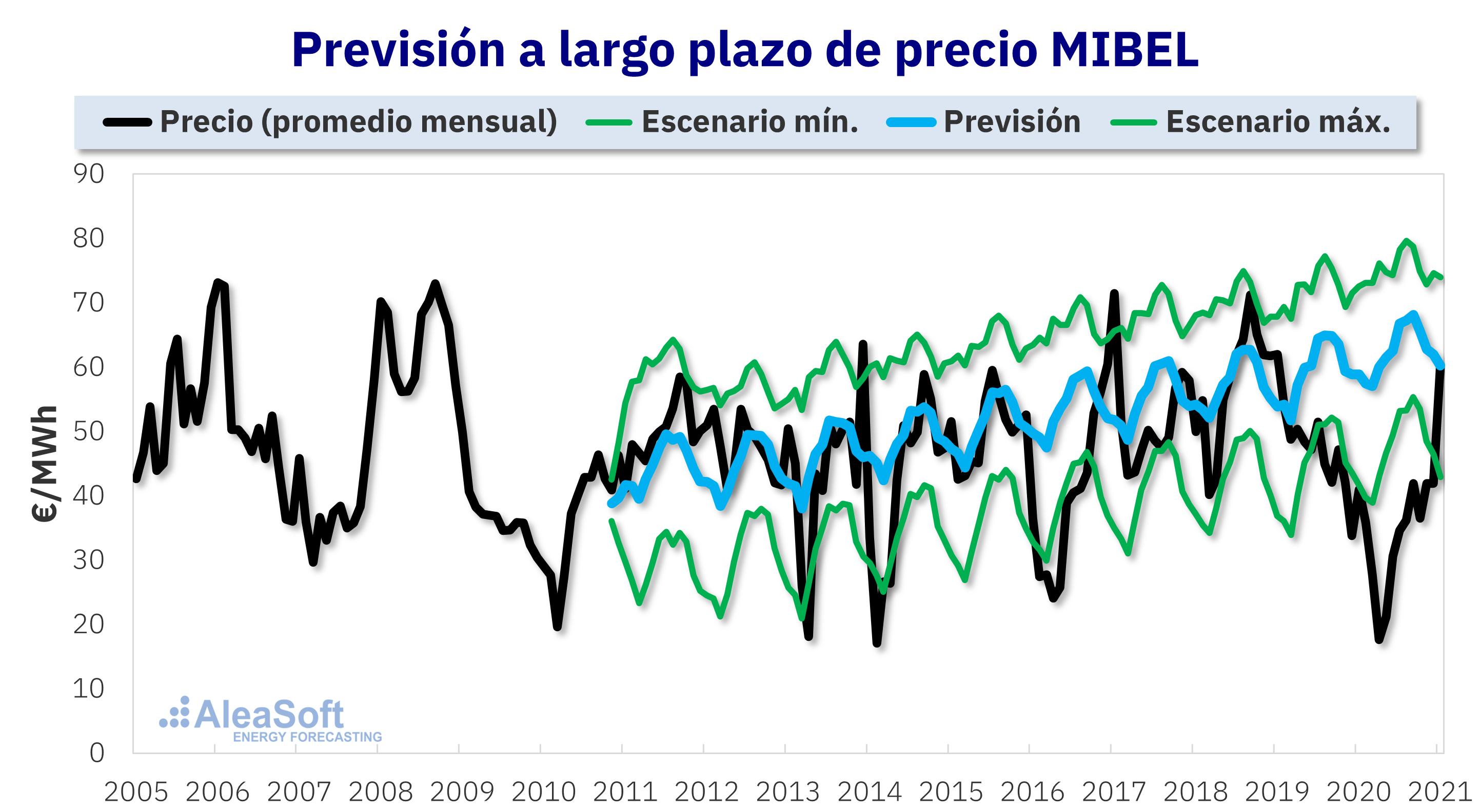 n de prec- ios a largo plazo del mercado MIBEL realizada en octubre de 2010.