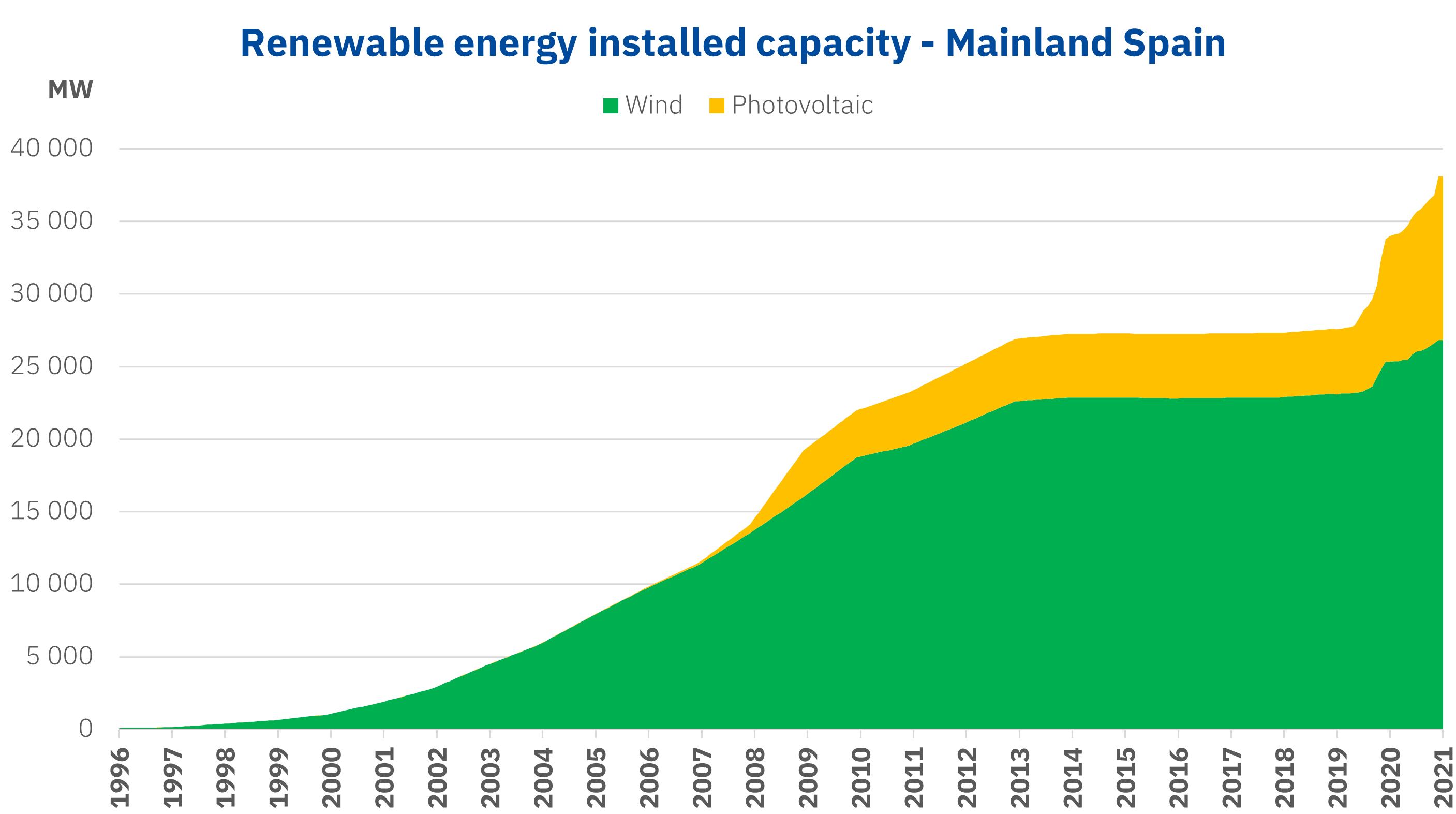 AleaSoft - Renewable energies installed capcity photovoltaic wind Spain