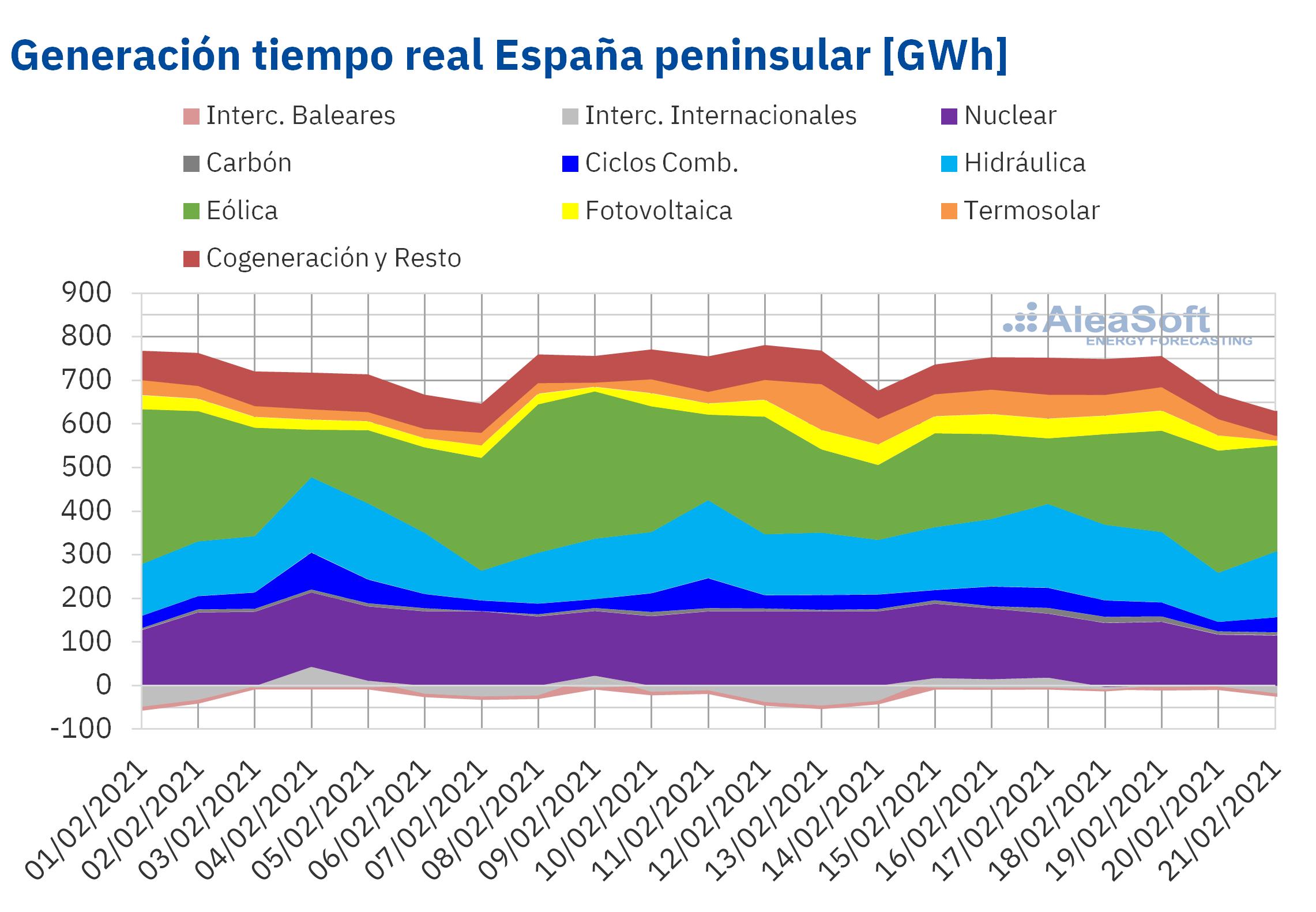AleaSoft - Generacion tiempo real espana peninsular