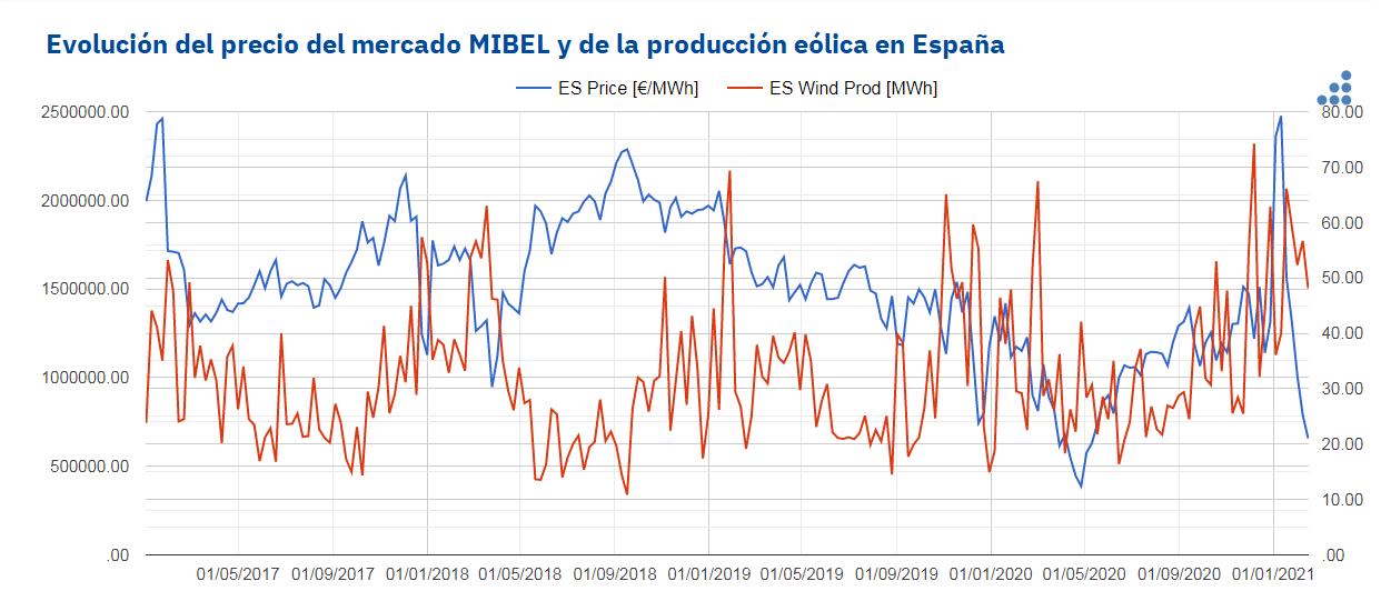 AleaSoft - precio produccion eolica MIBEL espanna