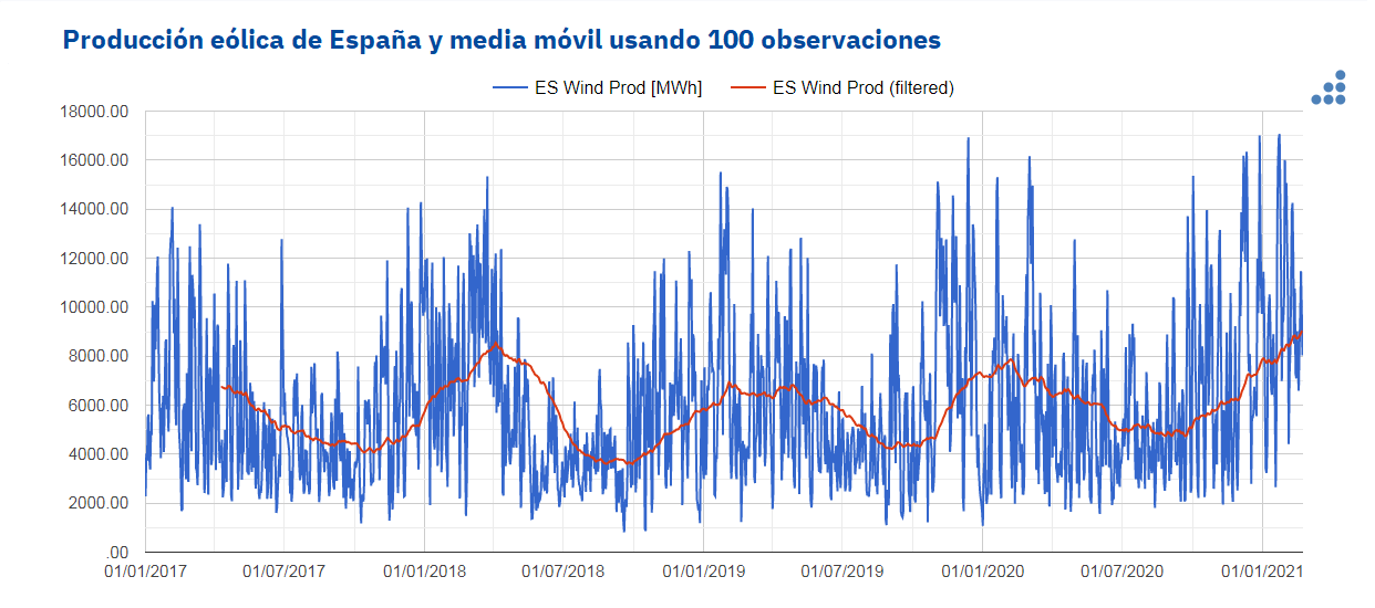 AleaSoft - produccion eolica espanna media movil 100 observaciones