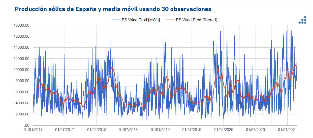 AleaSoft - produccion eolica espanna media movil 30 observaciones