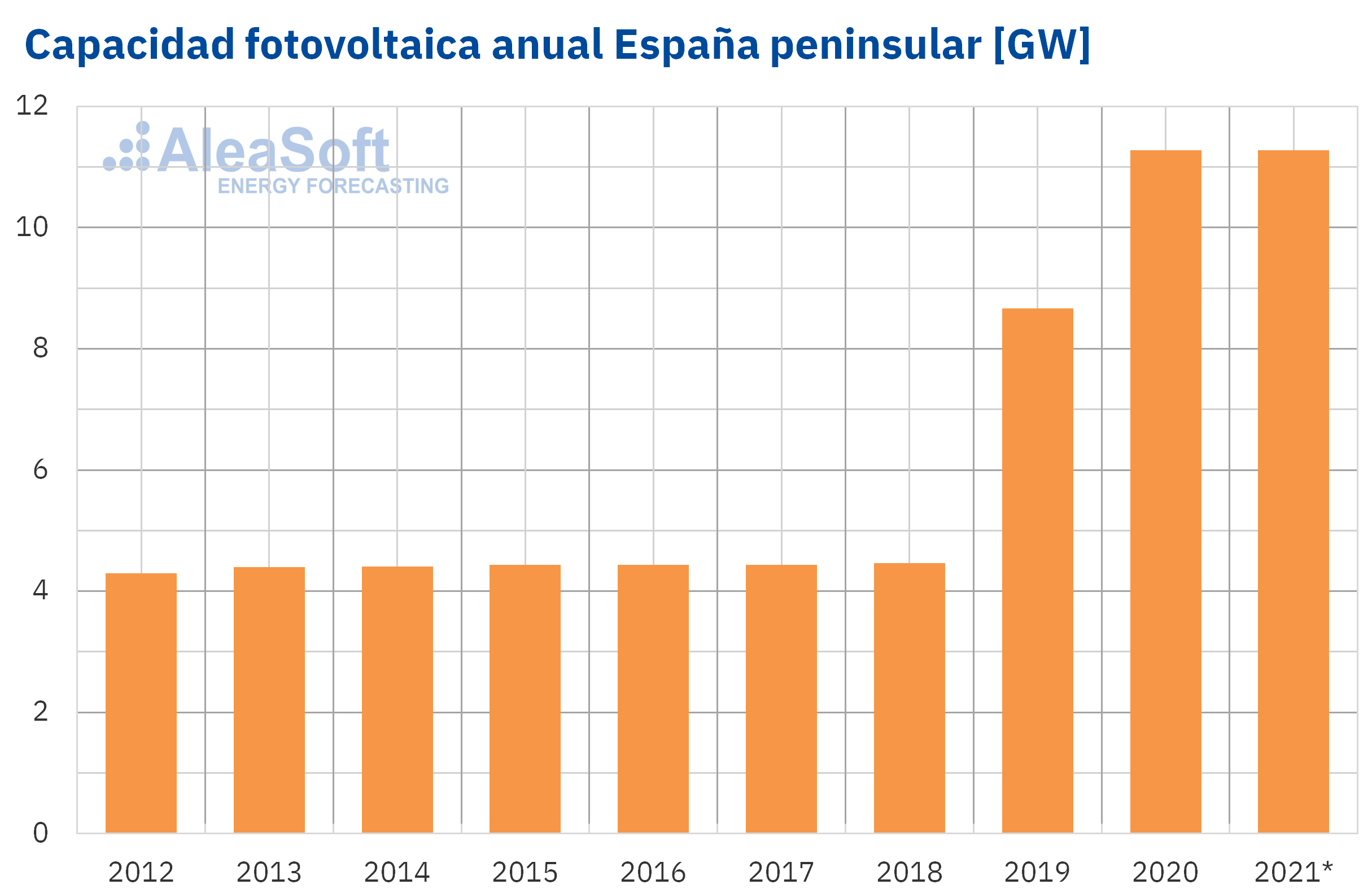 AleaSoft - Capacidad instalada solar fotovoltaica espanna