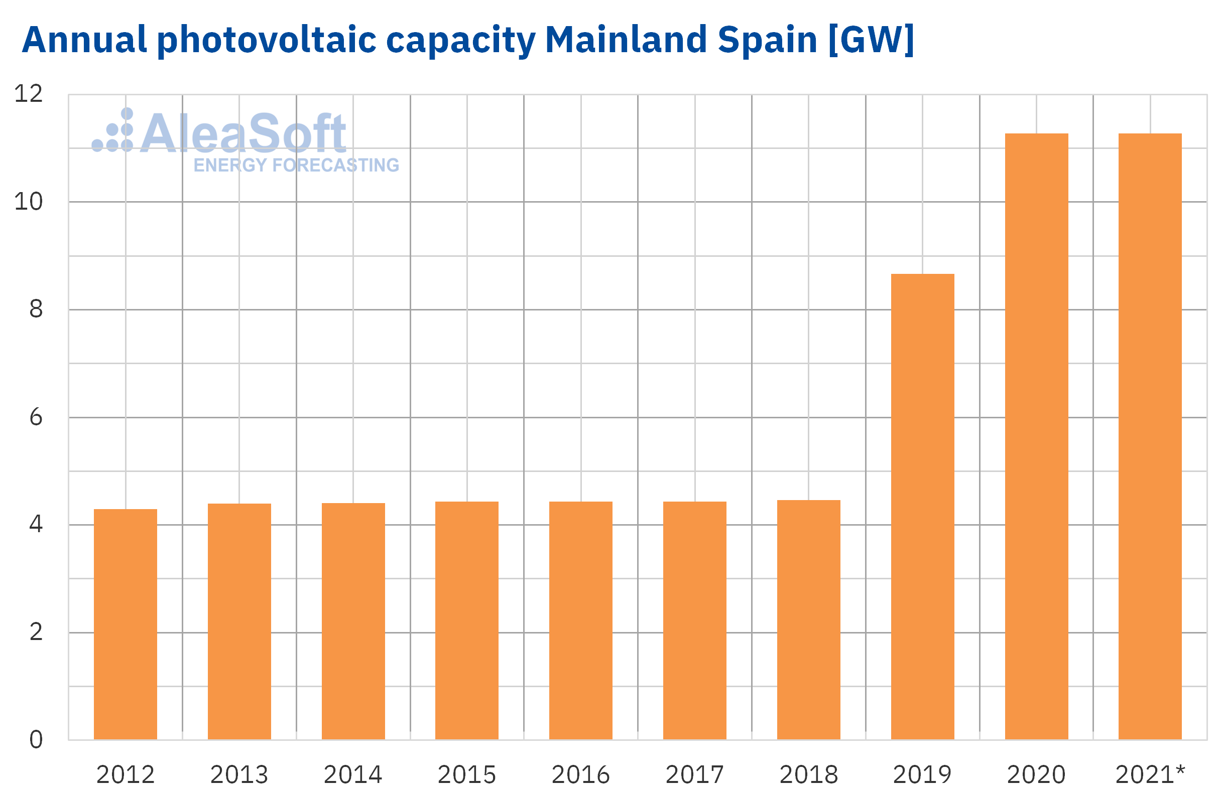 AleaSoft - Installed power capacity solar photovoltaic mainland spain