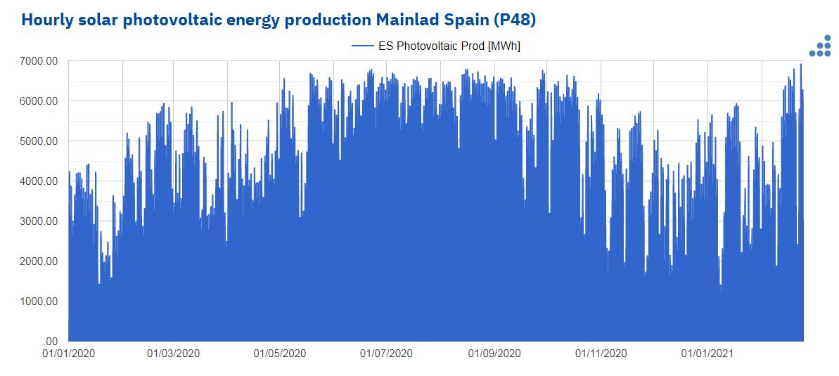 AleaSoft - hourly solar photovoltaic production mainlad spain P48.