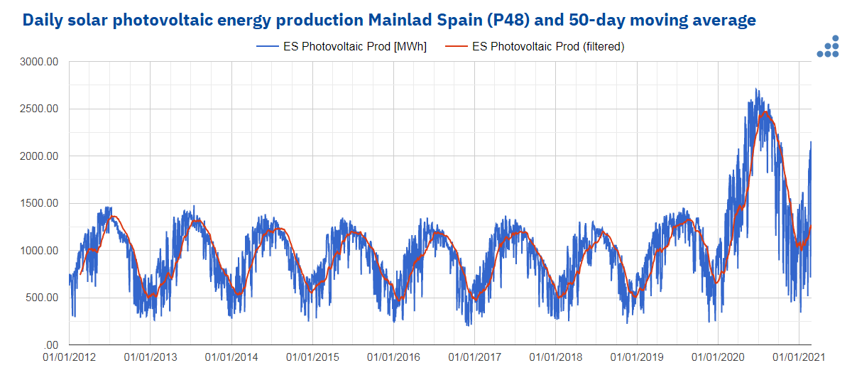 AleaSoft - solar photovoltaic production mainlad spain P48 moving average