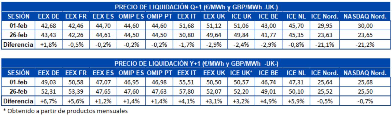 AleaSoft - Tabla precio liquidacion mercados futuros electricidad Europa Q1 y Y1.