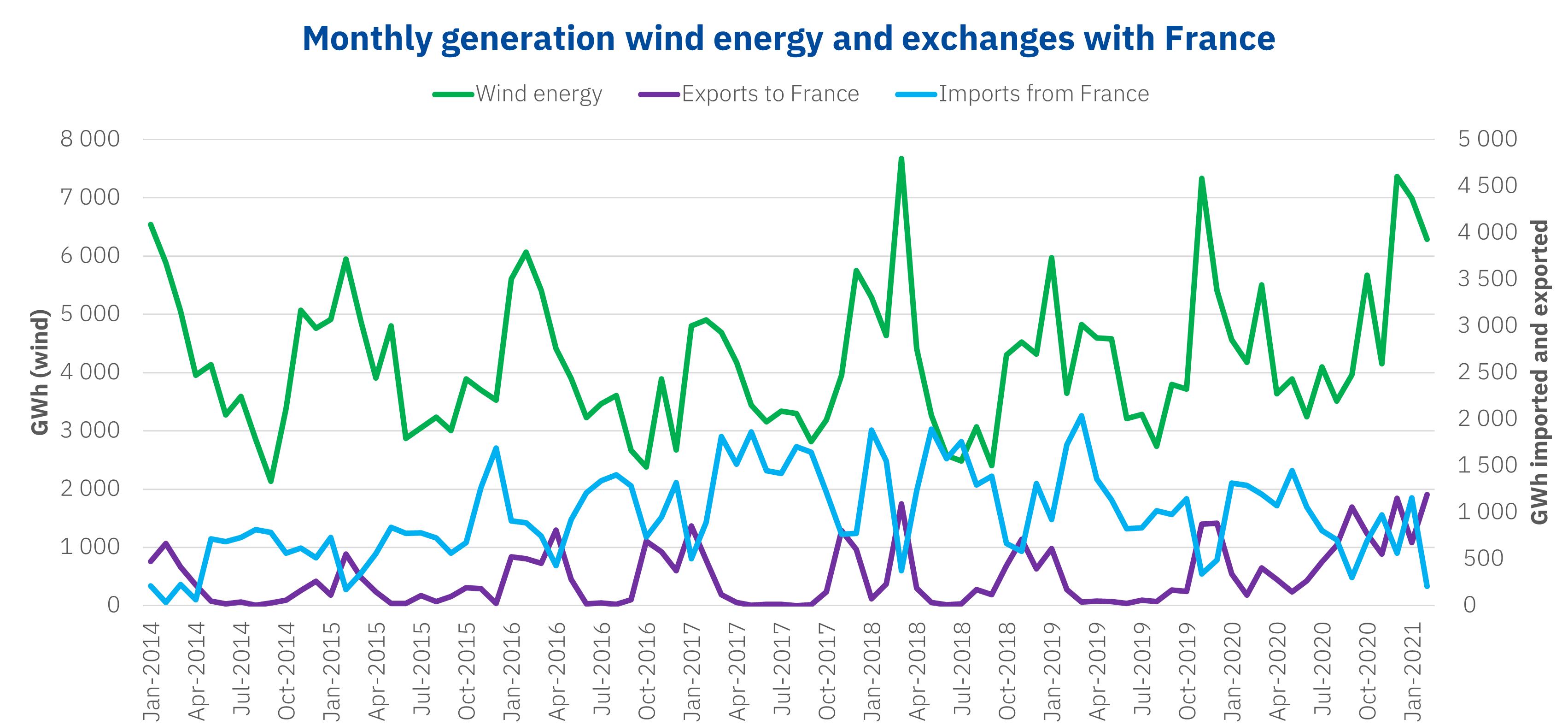 AleaSoft - Electricity generation wind energy exchanges France