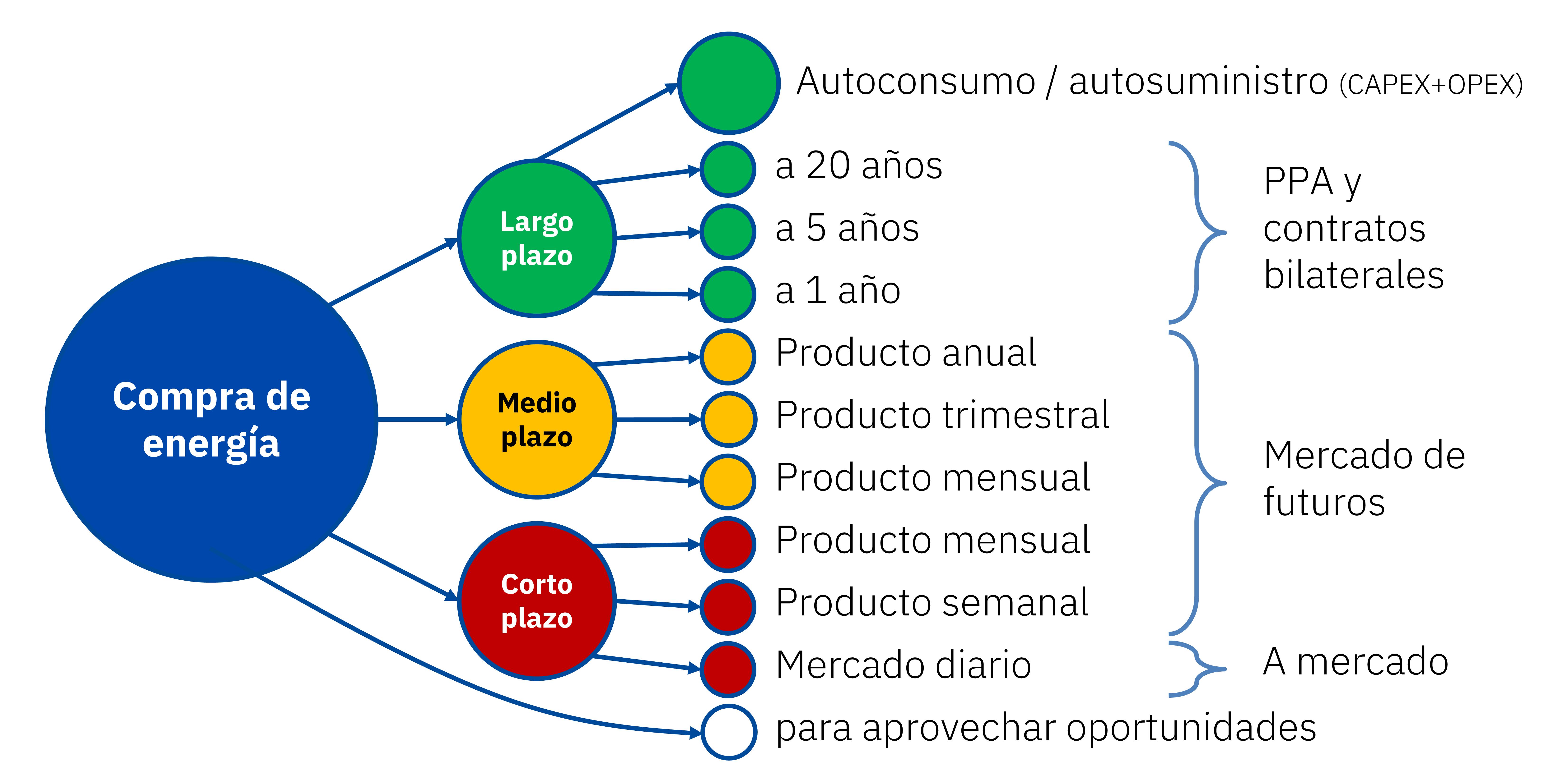 AleaSoft - Estrategia compra energia