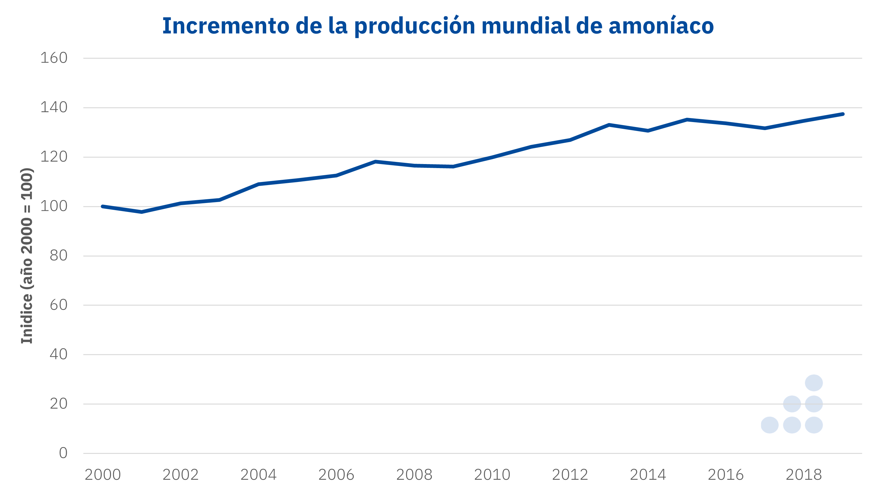 AleaSoft - Produccion mundial amoniaco