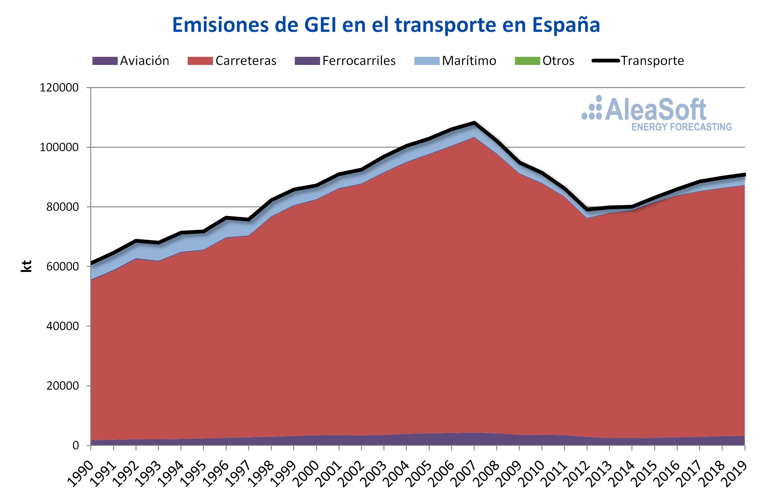 AleaSoft - emisiones gases efecto invernadero transporte Espanna