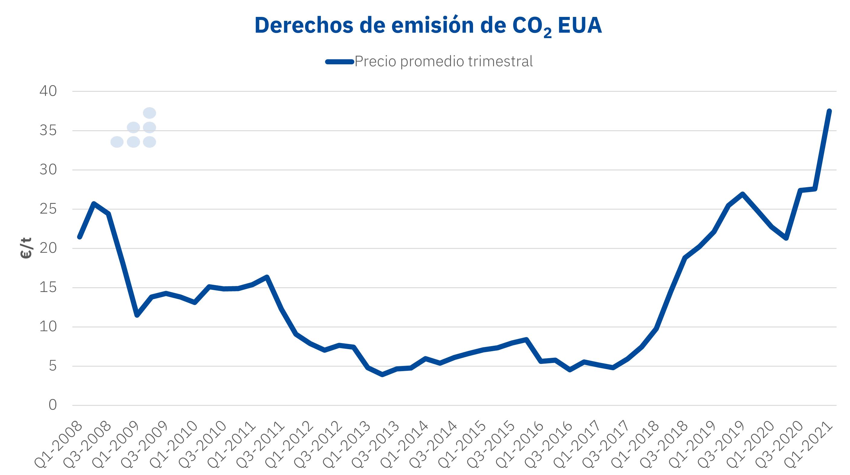 AleaSoft - Precio derechos emision CO2 EUA.