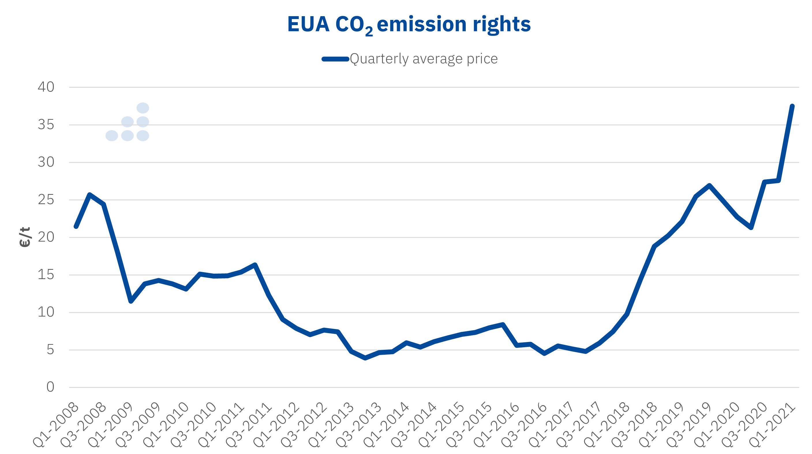 AleaSoft - Prices EUA CO2 emission rights