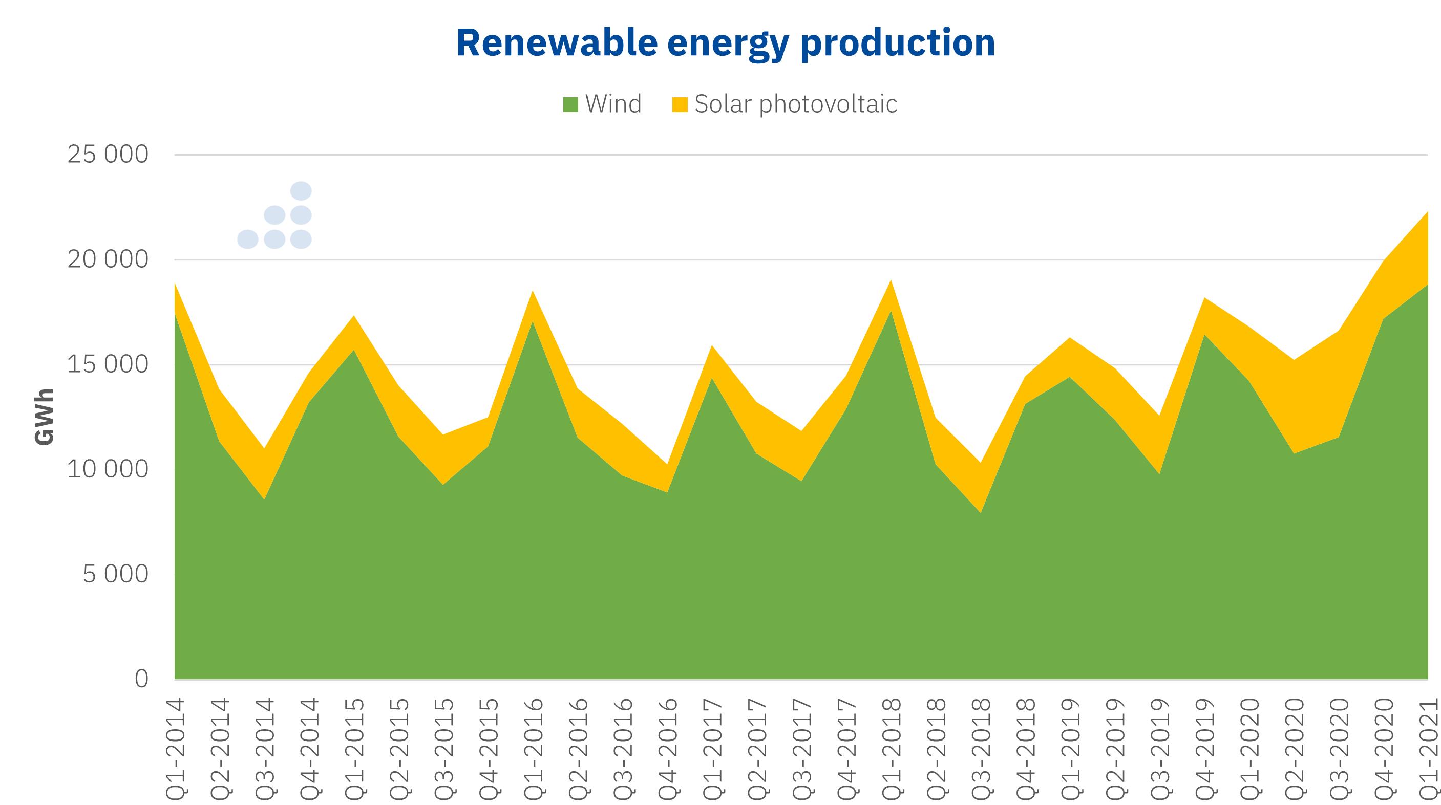 AleaSoft - Renewable energy wind photovoltaic