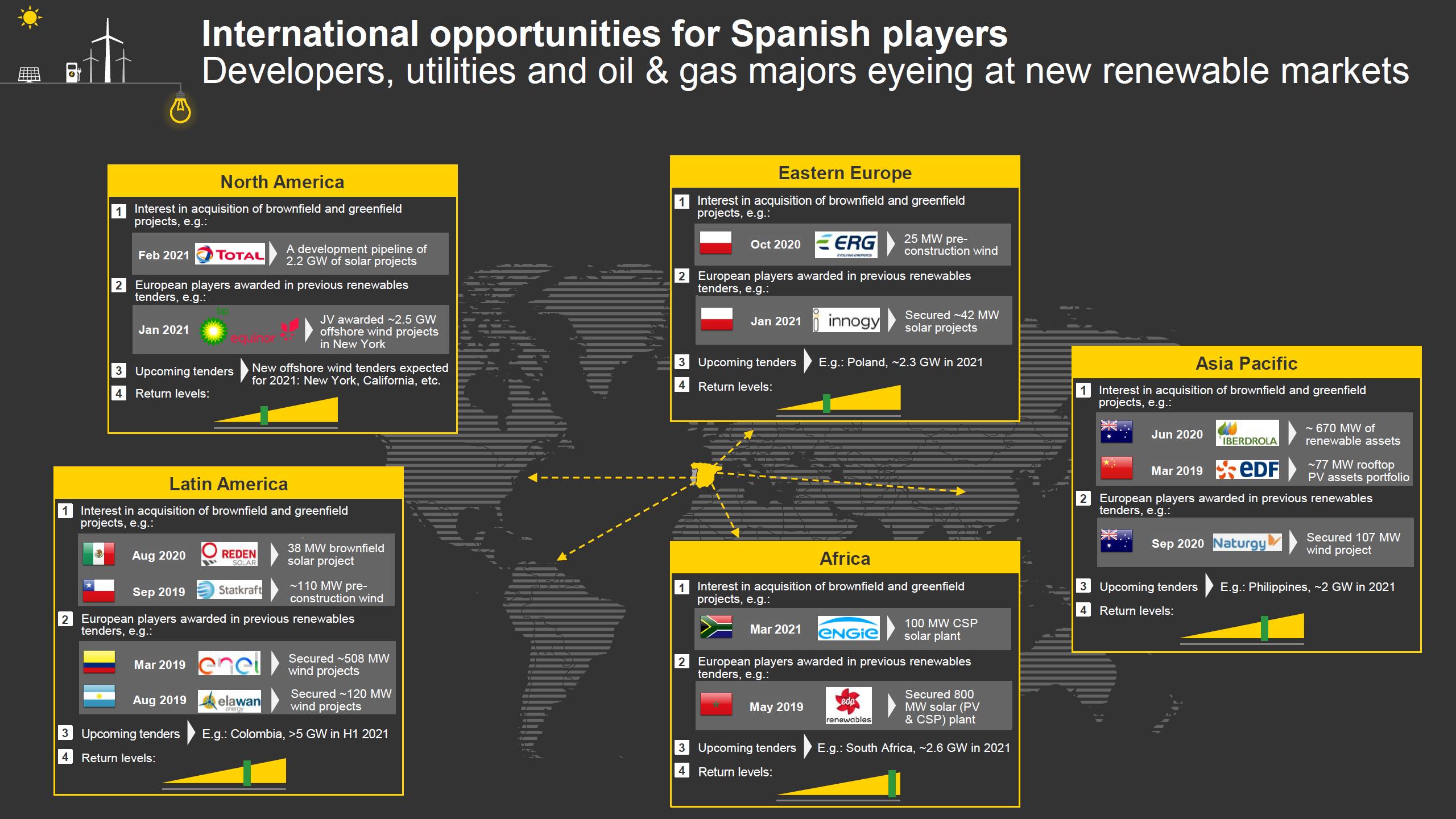 AleaSoft - EY International opportunities Spanish players renewable energies