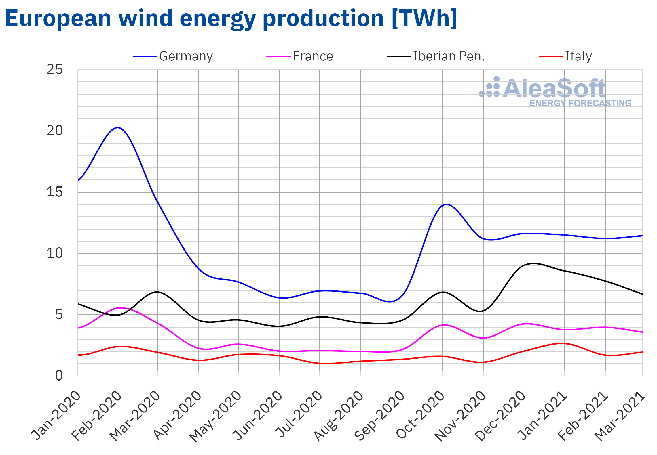 AleaSoft - Monthly wind energy production electricity Europe