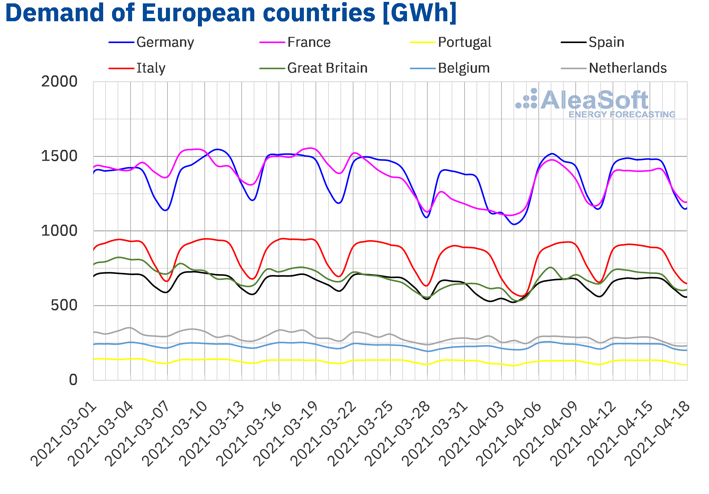 AleaSoft - Electricity demand European countries
