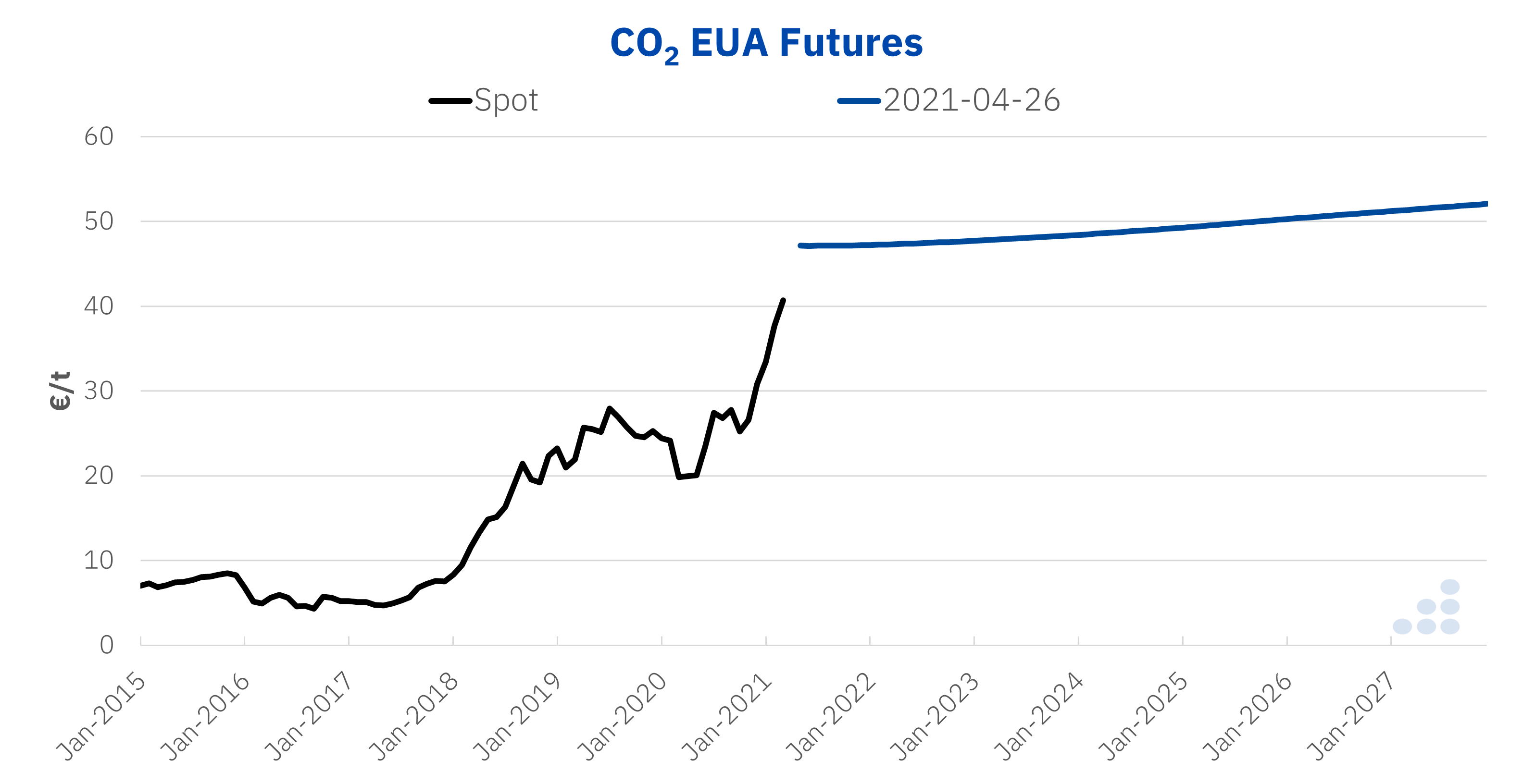 AleaSoft - CO2 EUA futures