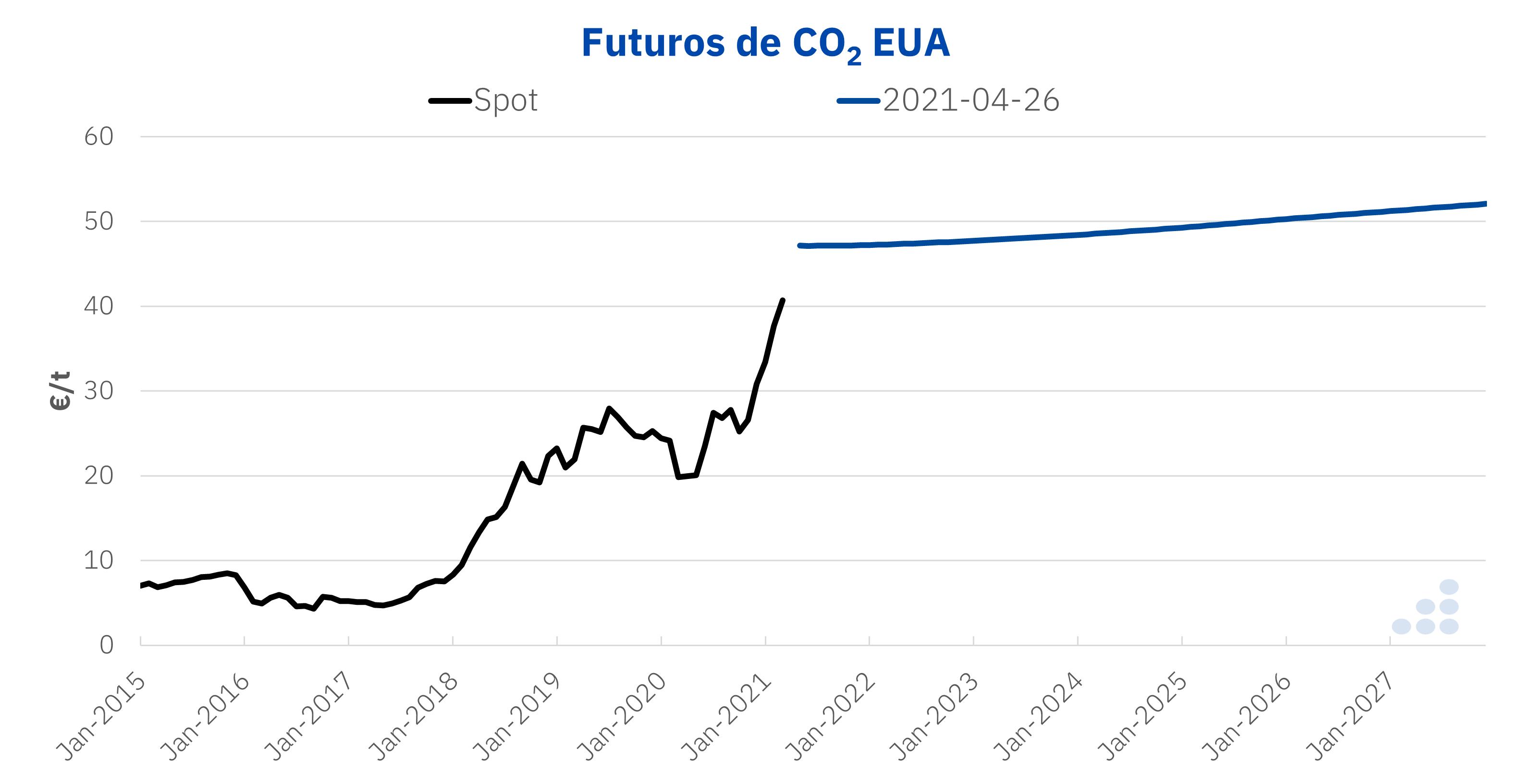 AleaSoft - Futuros CO2 EUA
