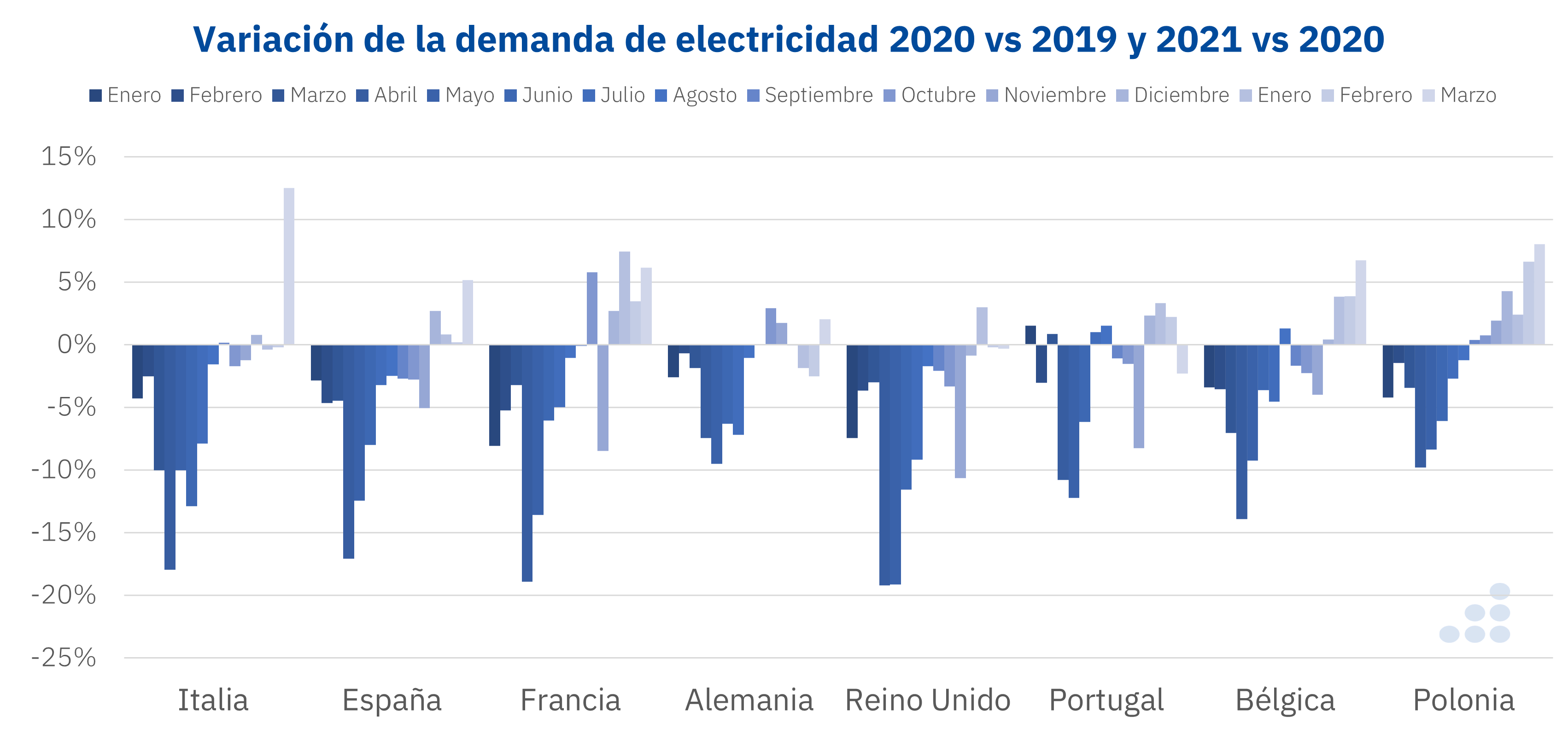 AleaSoft - Variacion demanda electricidad Europa coronavirus