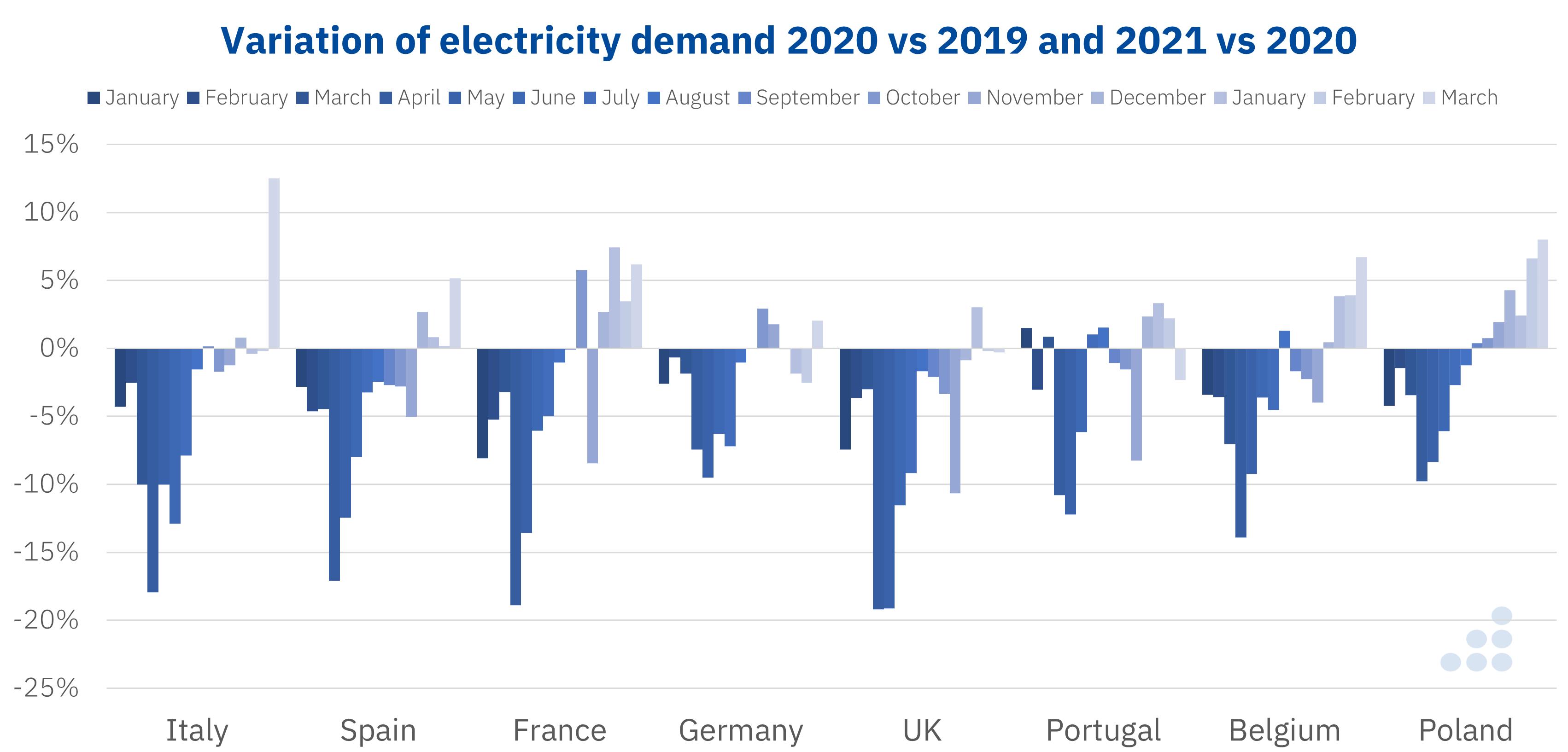 AleaSoft - Variation electricity demand Europe coronavirus