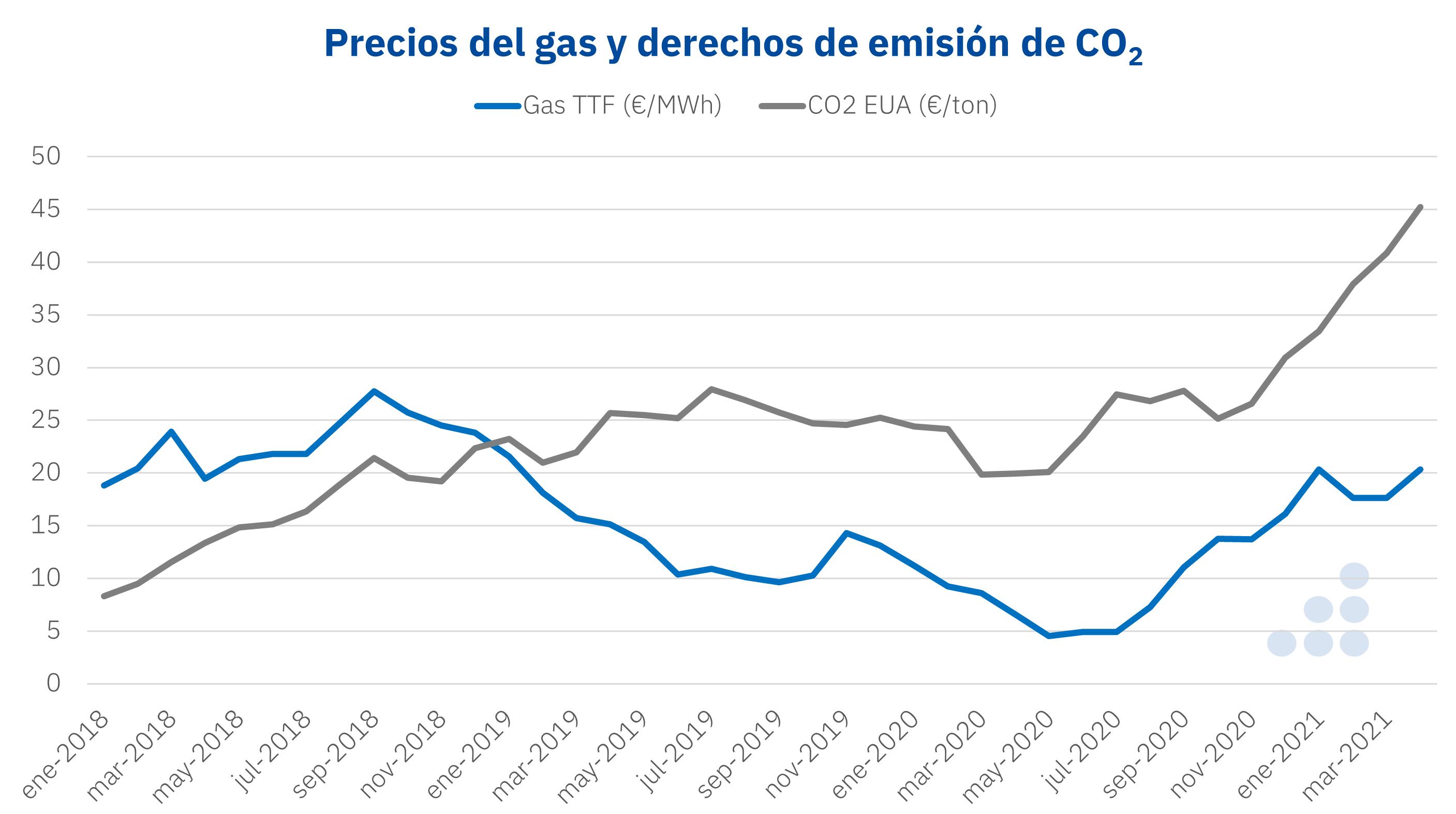 AleaSoft - Precios gas TTF CO2 EUA