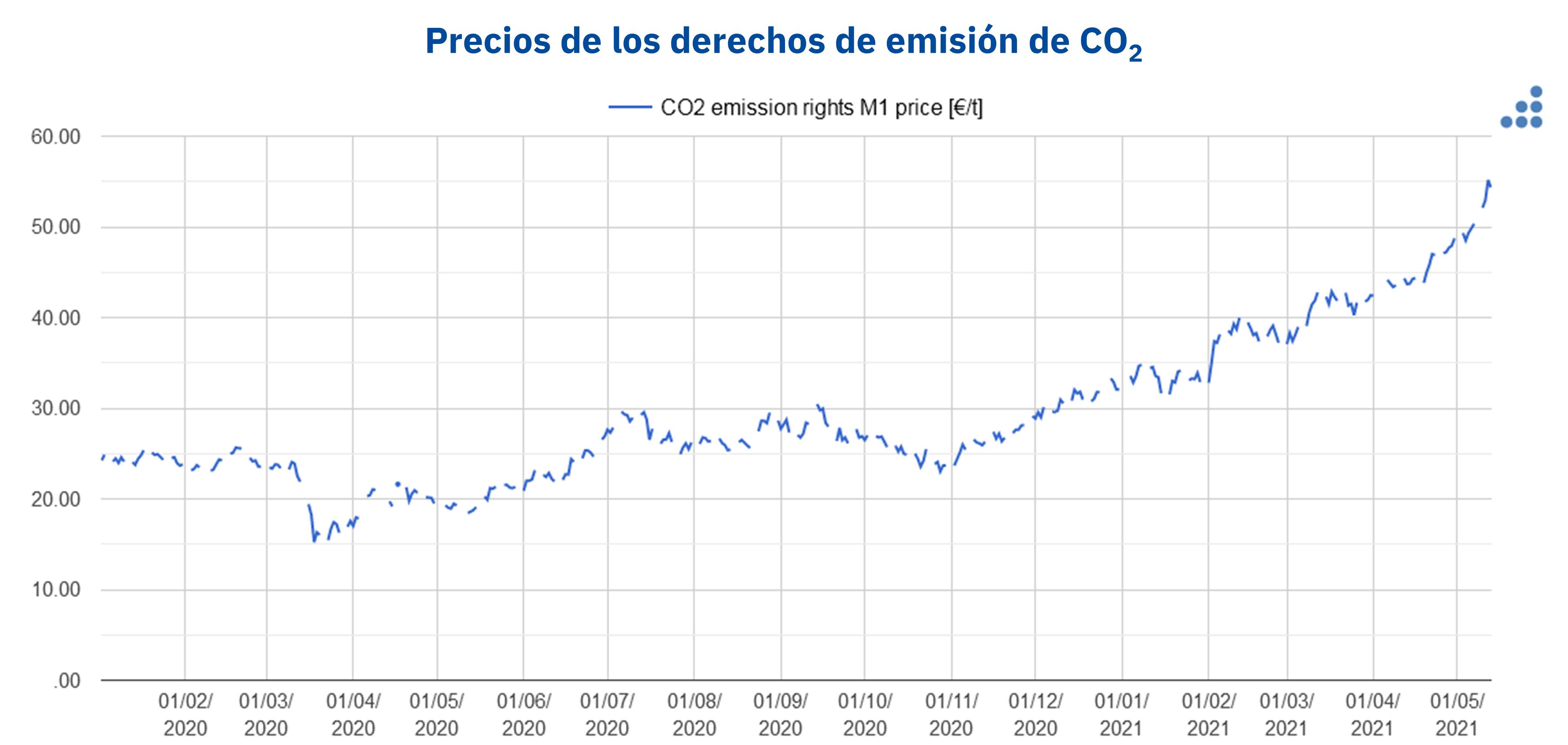 AleaSoft - Precios derechos emision CO2 EUA