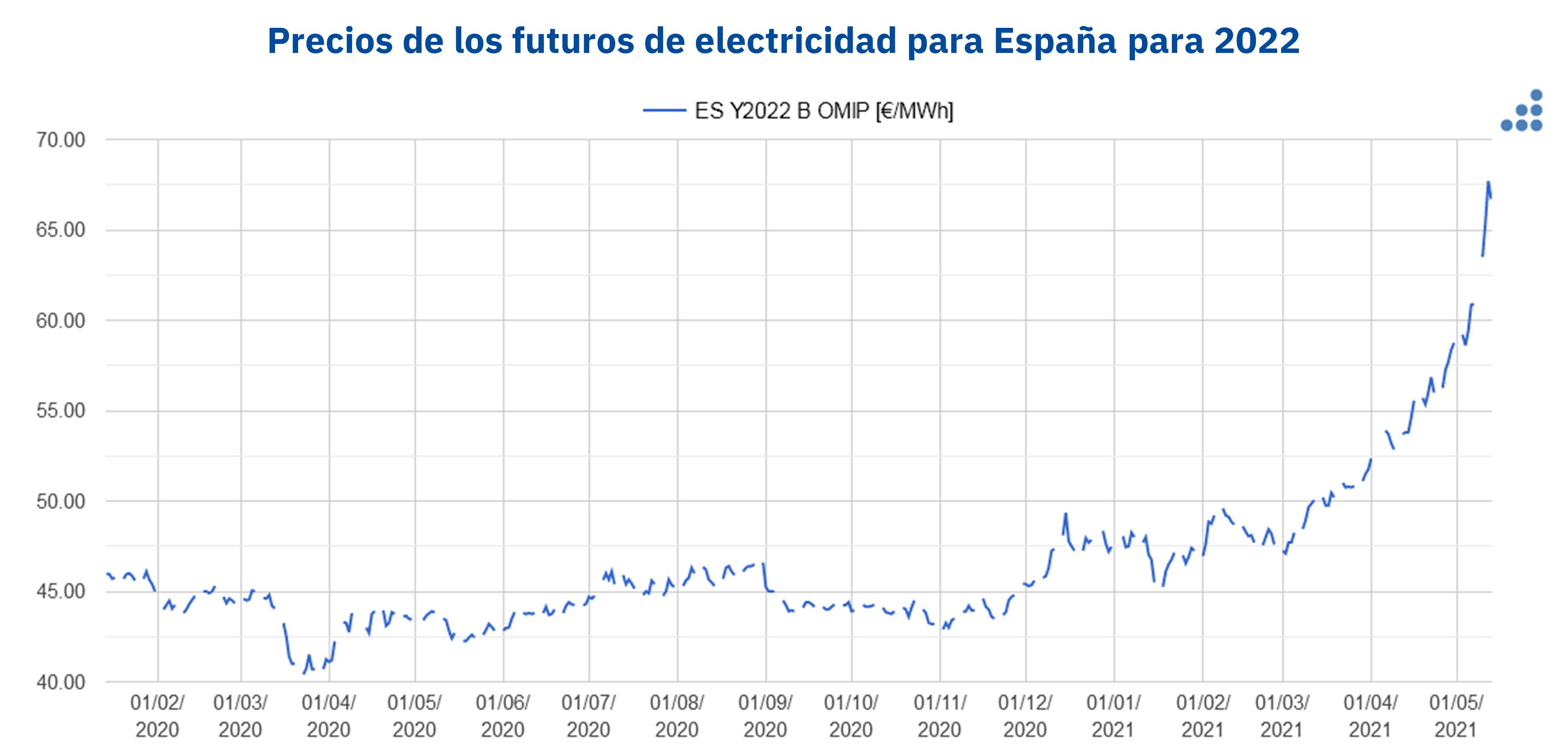 AleaSoft - Precios futuros electricidad Espanna OMIP